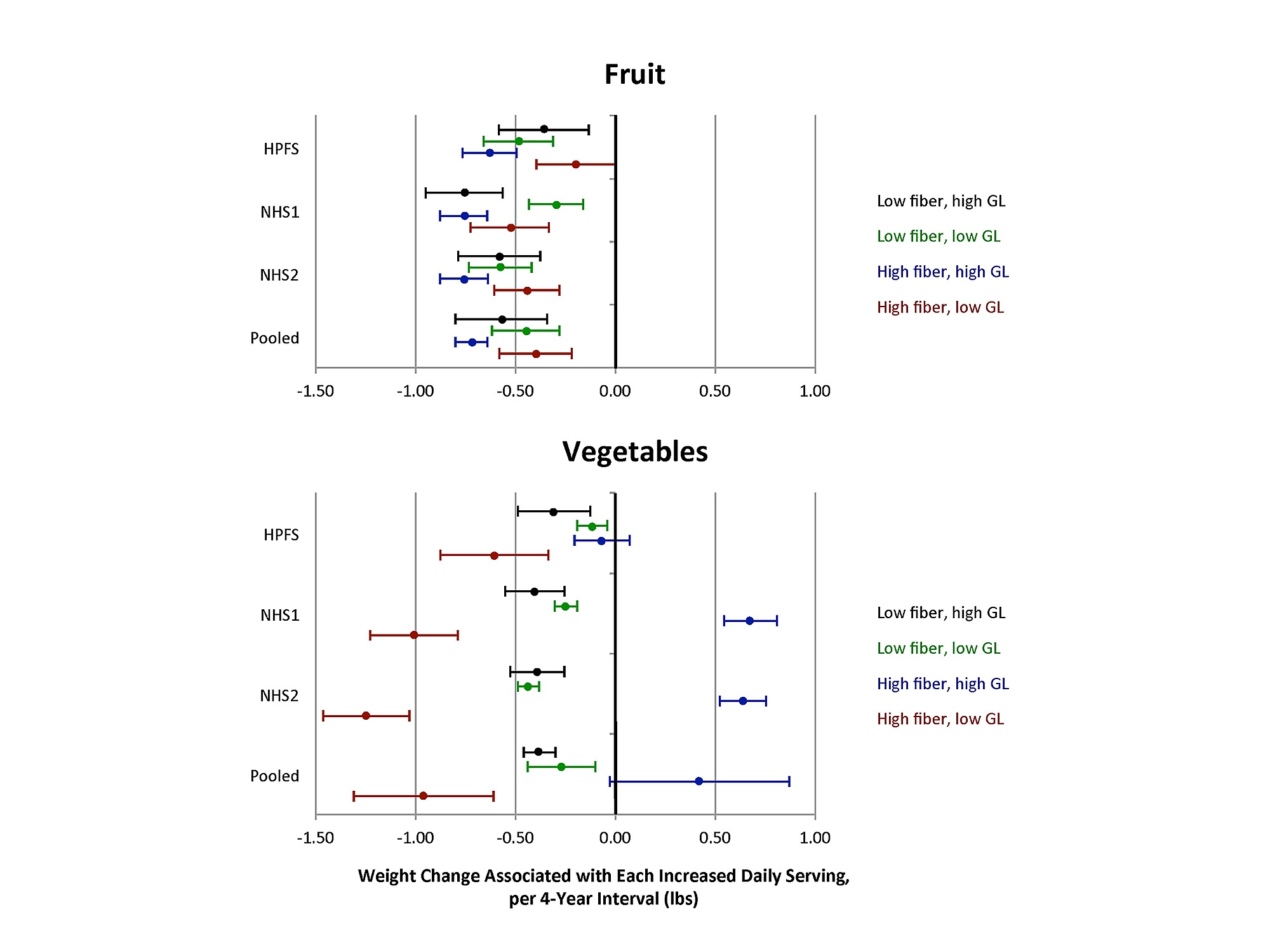 changes in intake of fruits and vegetables and weight change in