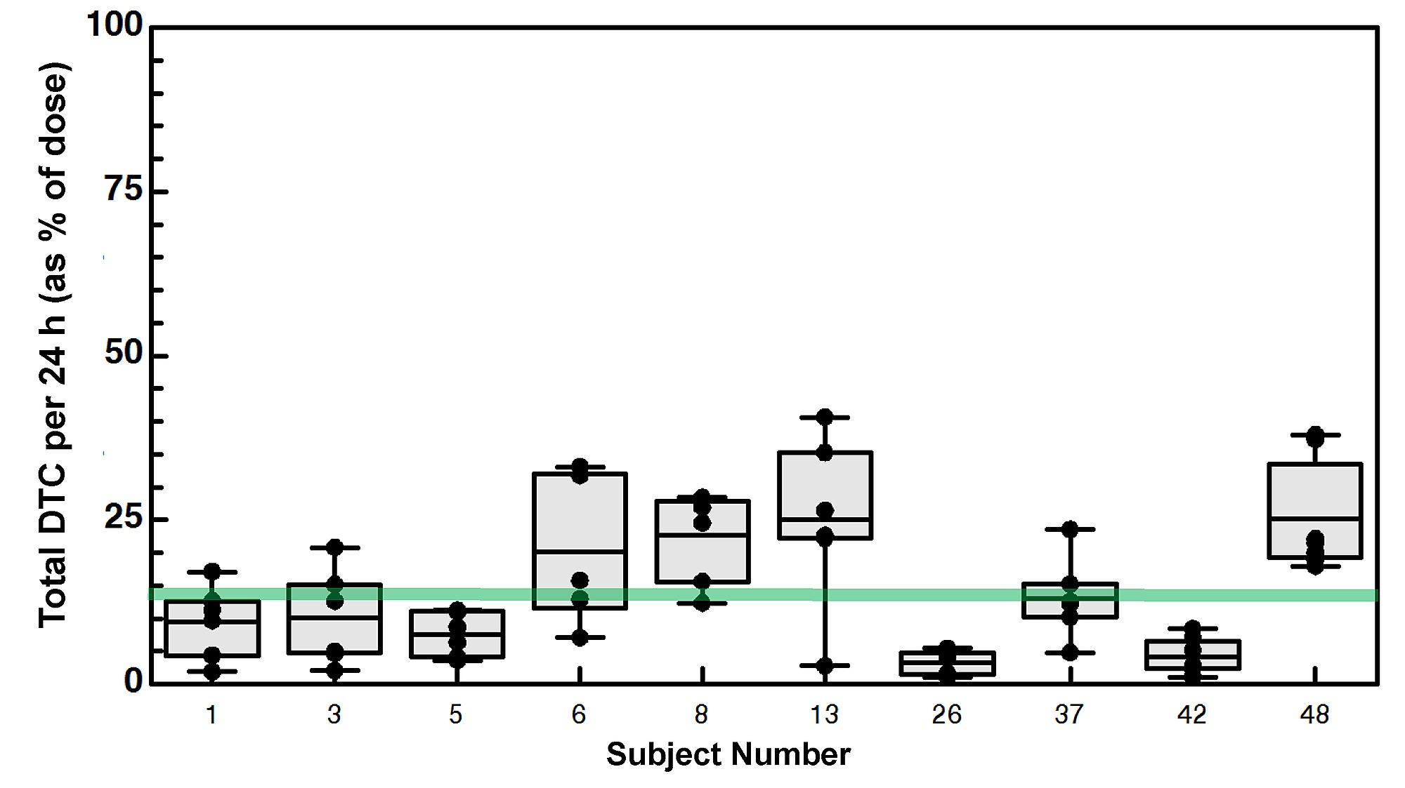 Sulforaphane Bioavailability from Glucoraphanin-Rich