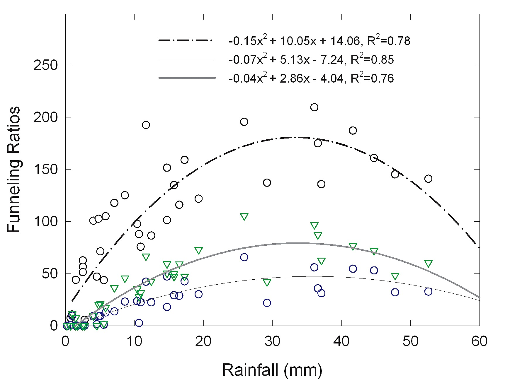 Relationships between event stemflow funneling ratios and rainfall