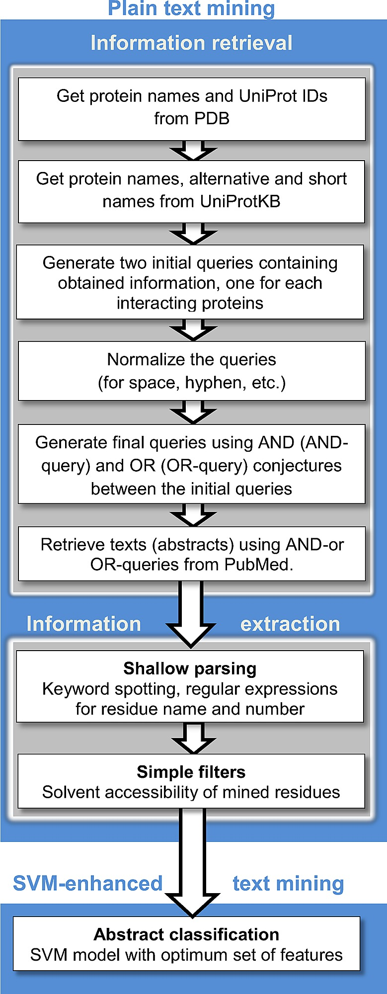 Flowchart Of The Text Mining Protocol