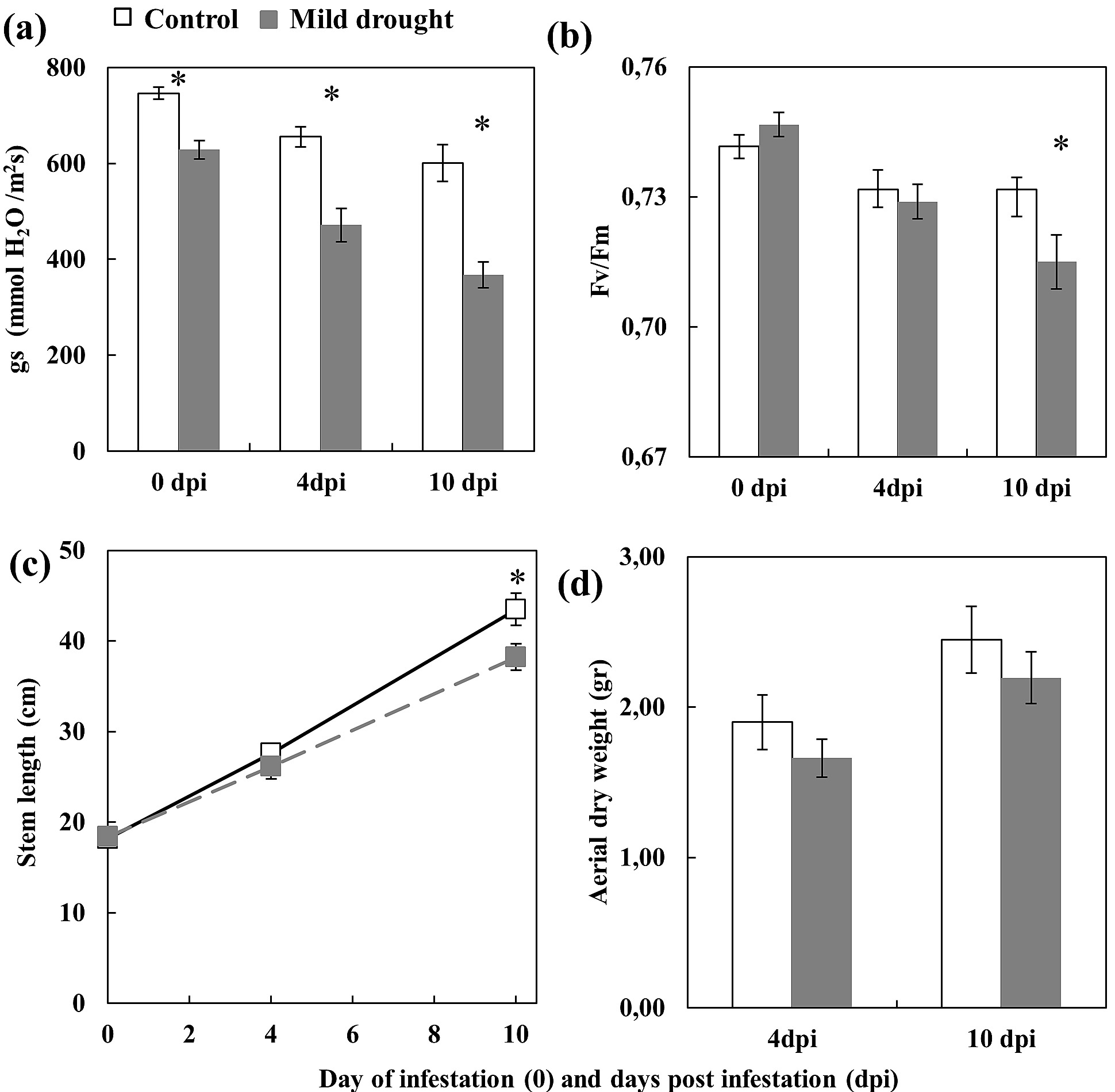 Drought Stressed Tomato Plants Trigger Bottomup Effects On The Prune Tomatoes Diagram Of Plant Effect Mild At Mite Infestation And 4 10 Days Post Dpi A Stomatal Conductance Gs B Maximum Quantum Yield