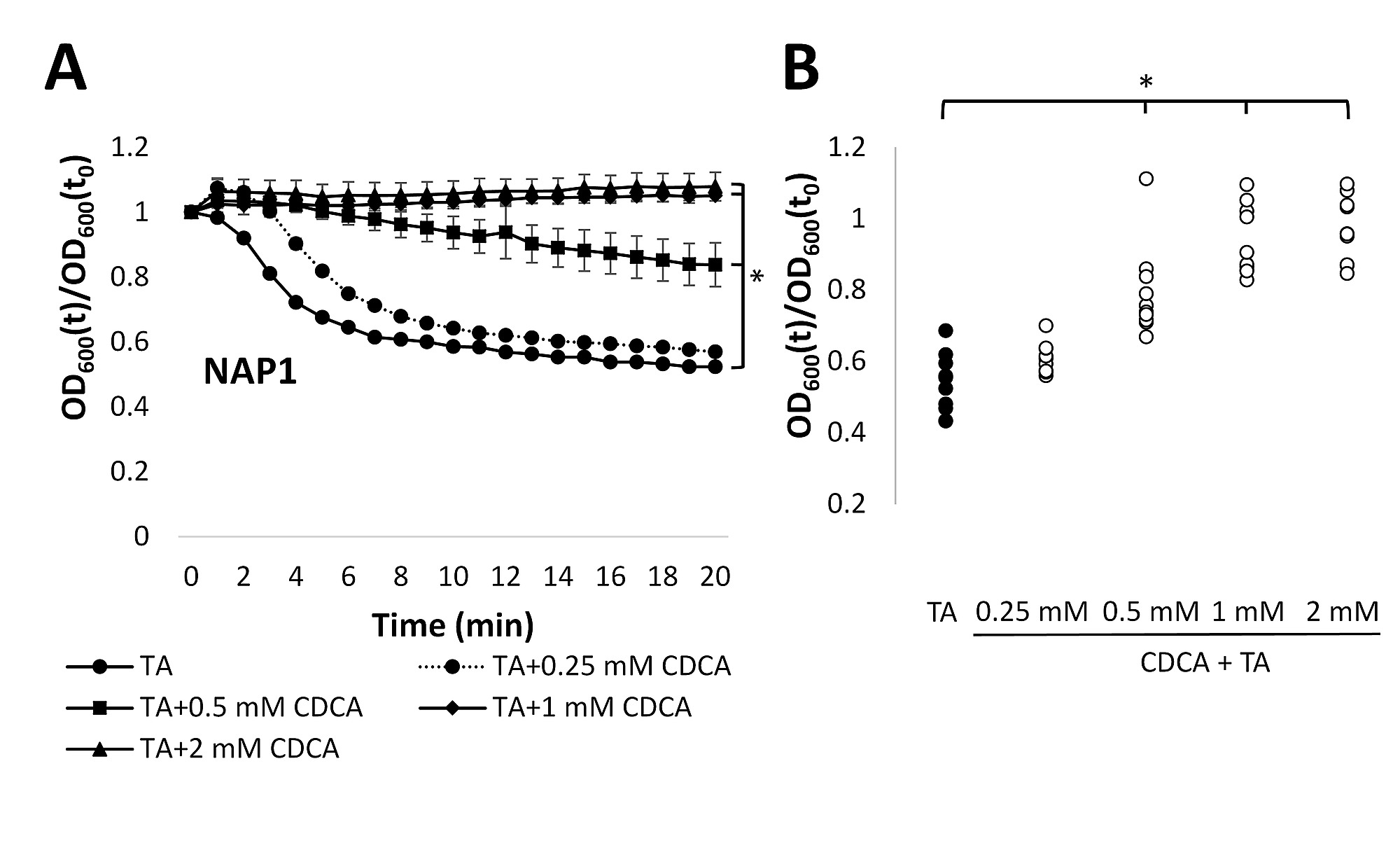 Changes in Colonic Bile Acid position following Fecal Microbiota