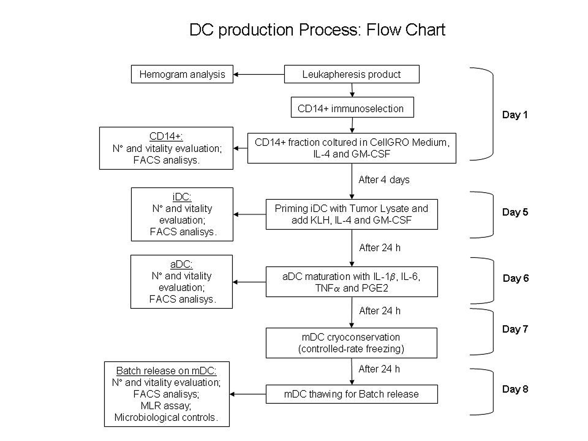 An Optimized Method For Manufacturing A Clinical Scale Dendritic Process Flow Diagram Of Detergent Figure S1 Dc Production Chart