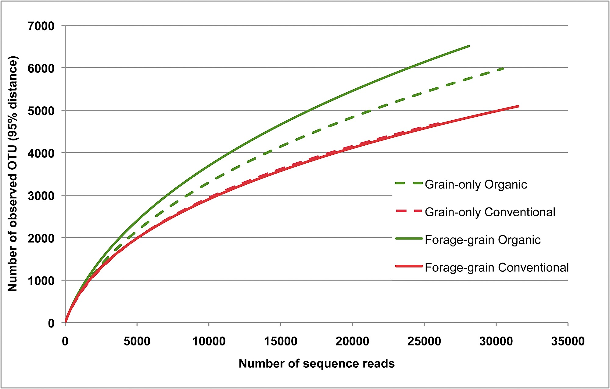 Pyrosequencing Reveals the Influence of Organic and