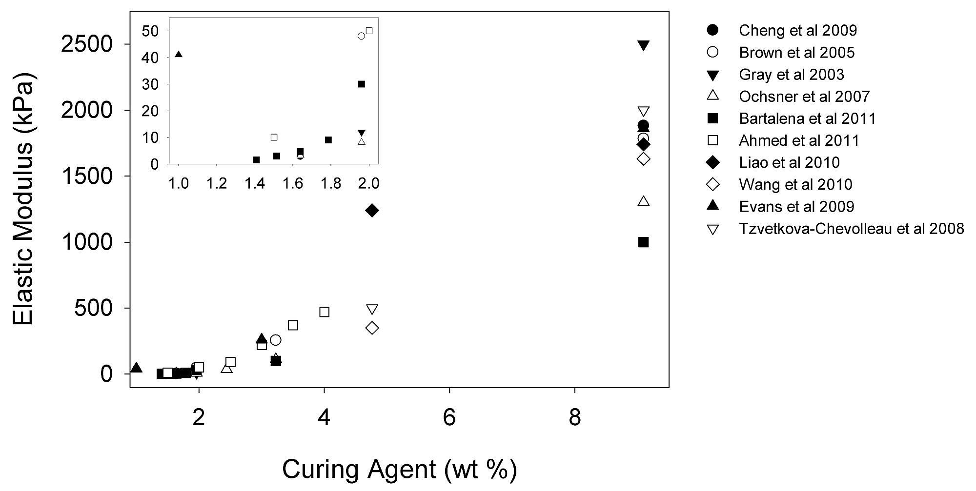 Development of Polydimethylsiloxane Substrates with Tunable