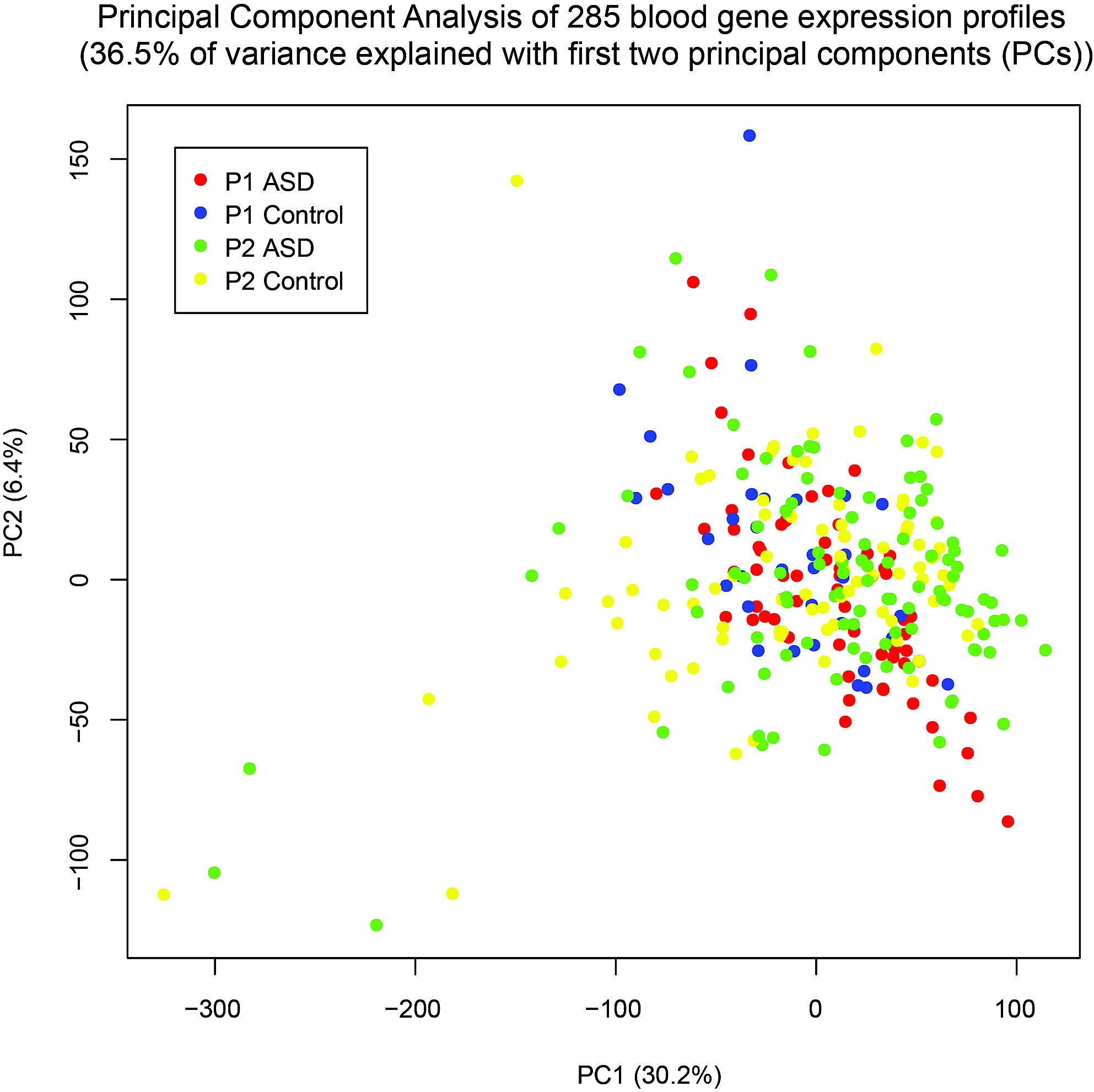 Characteristics and Predictive Value of Blood Transcriptome
