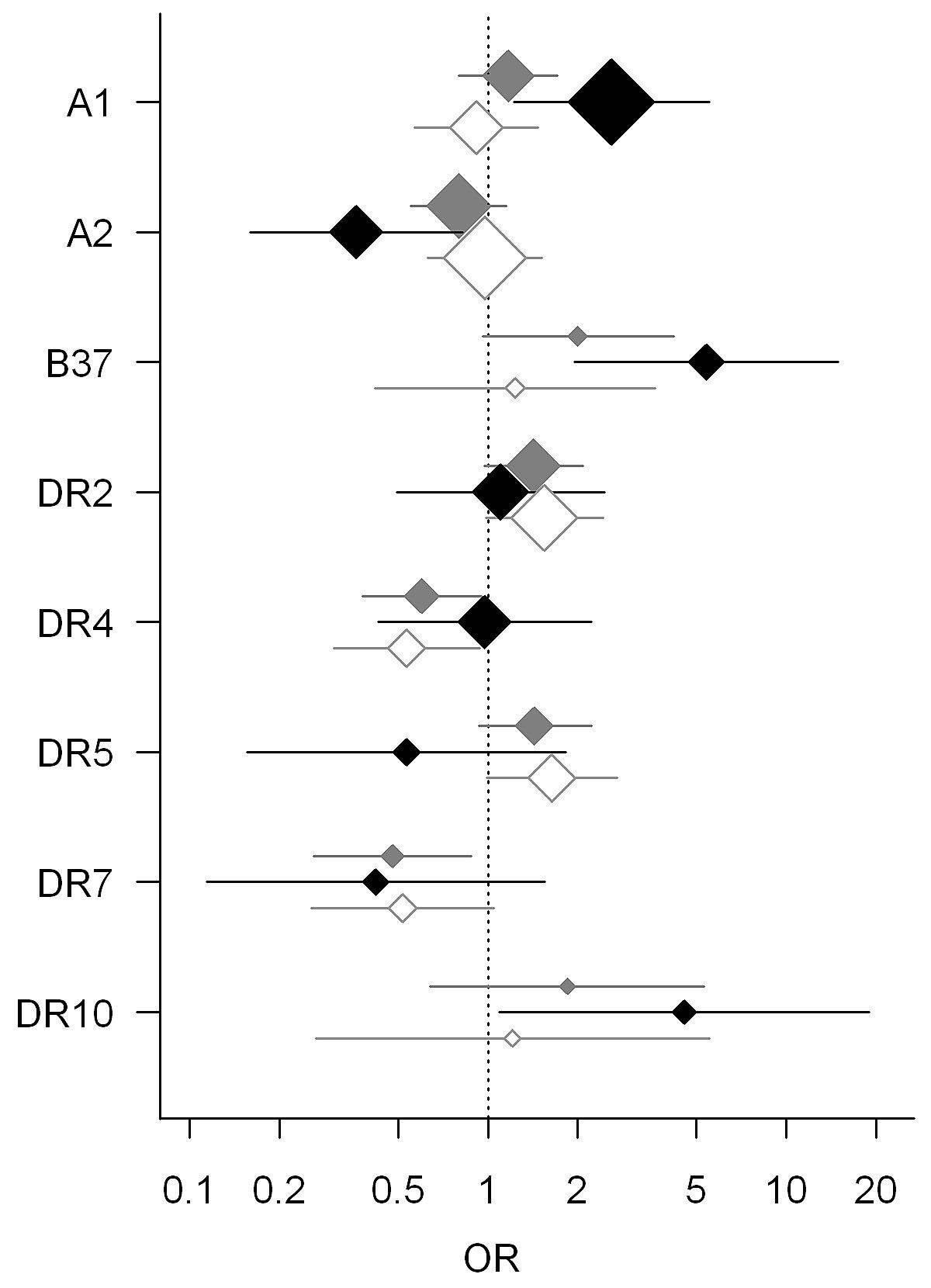 HLA Associations in Classical Hodgkin Lymphoma: EBV Status Matters
