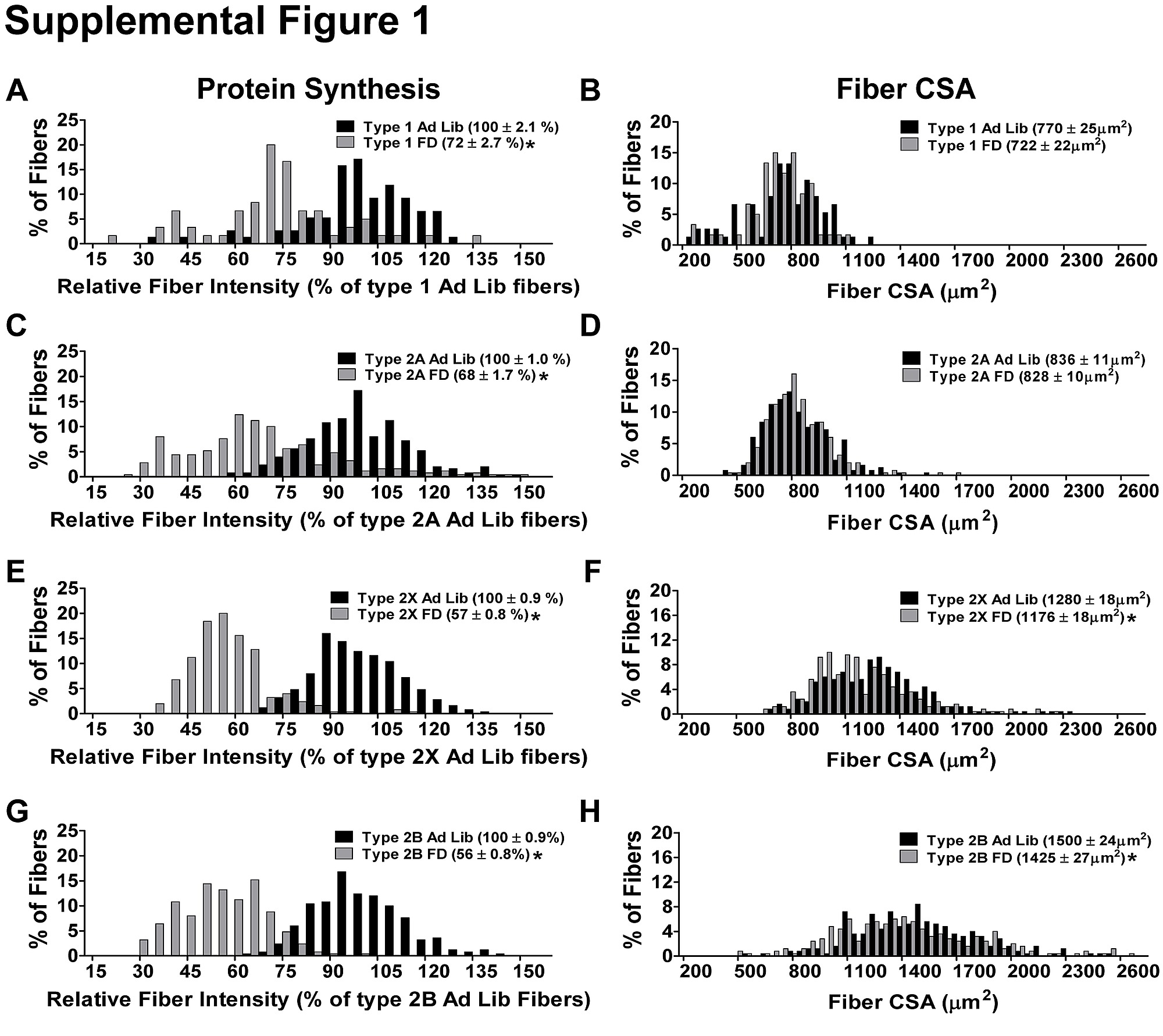 Muscle Fiber Type-Dependent Differences in the Regulation of Protein ...