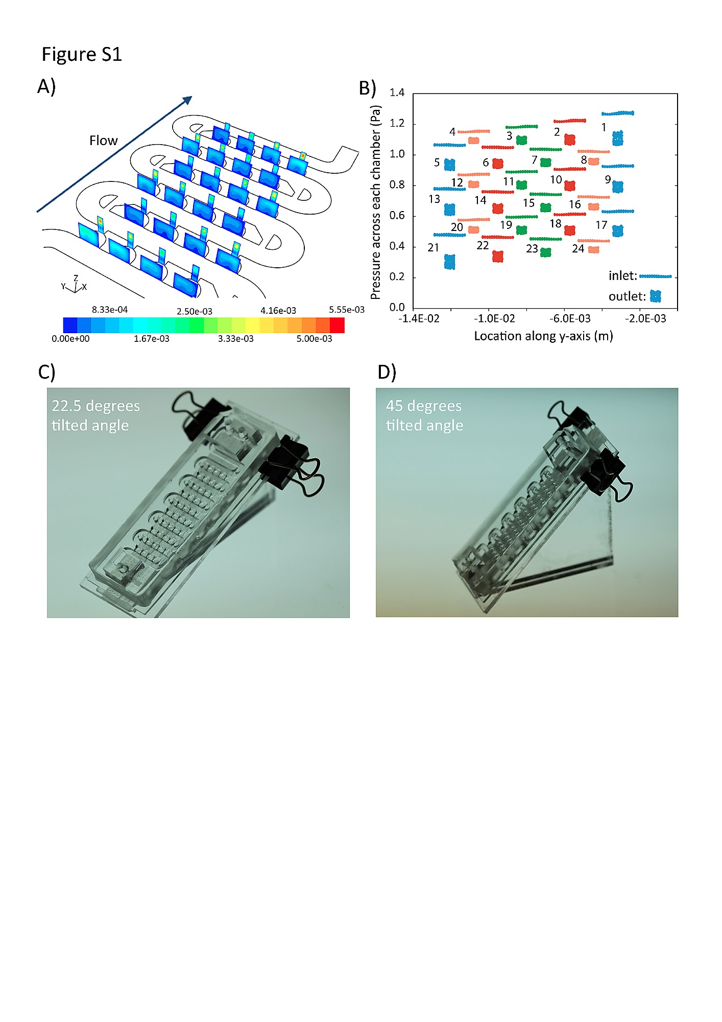 Miniaturized Embryo Array For Automated Trapping Immobilization And Shear Moment Diagram Distributed Load Figure S1