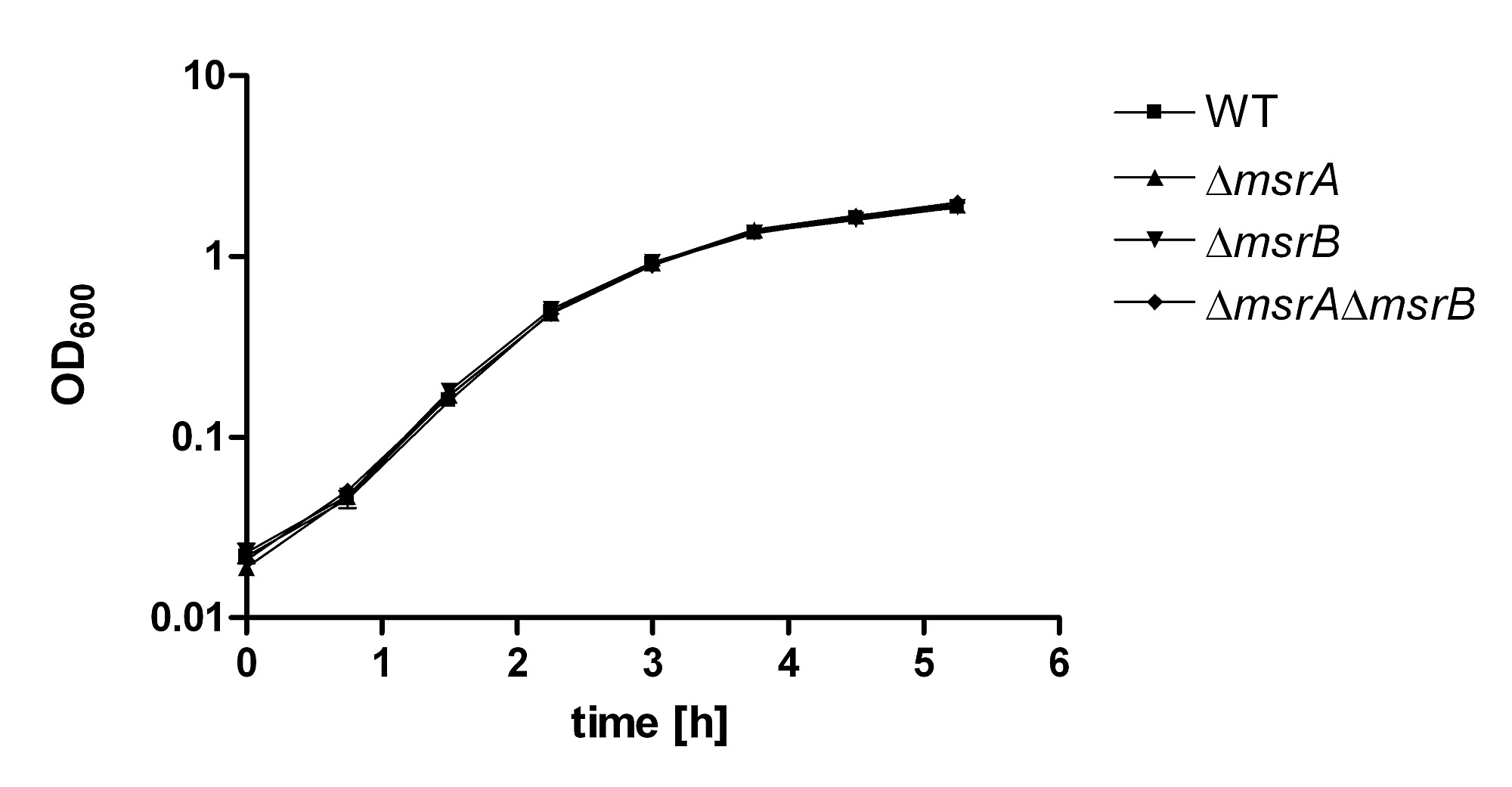 Methionine Sulfoxide Reductases Are Essential for Virulence of
