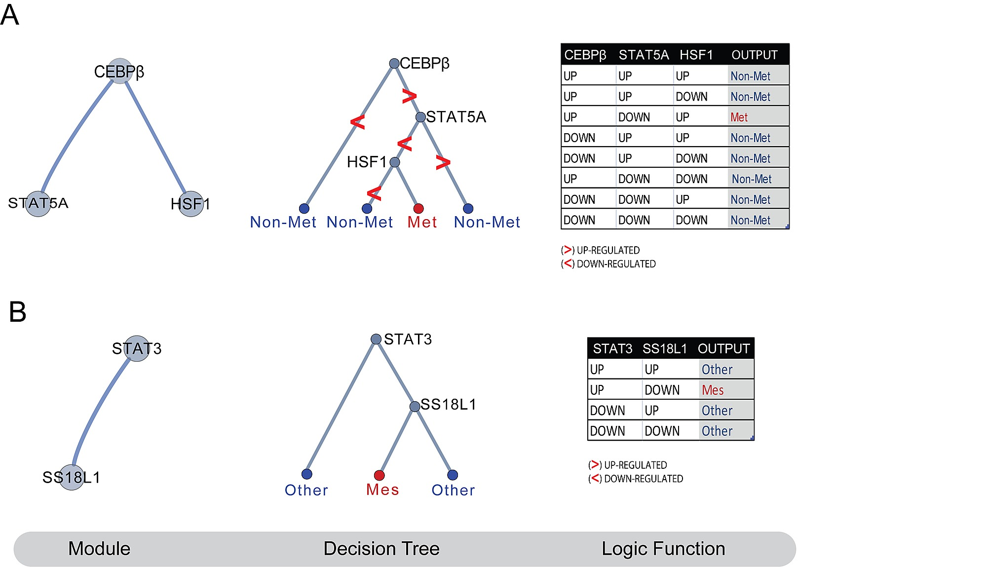 Protein Networks As Logic Functions In Development And Cancer Gates Circuit 7 10 From 56 Votes 8 Showing 1 Figure S1tif Figshare