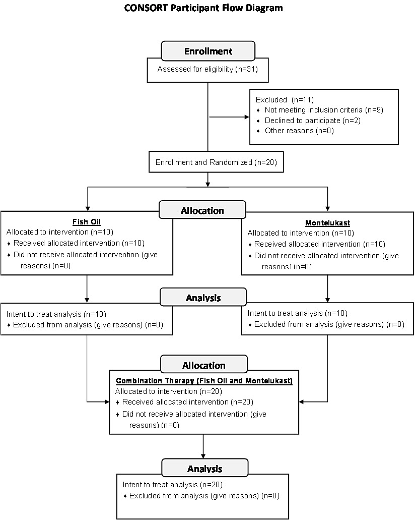 Randomized Controlled Trial Of Fish Oil And Montelukast Their