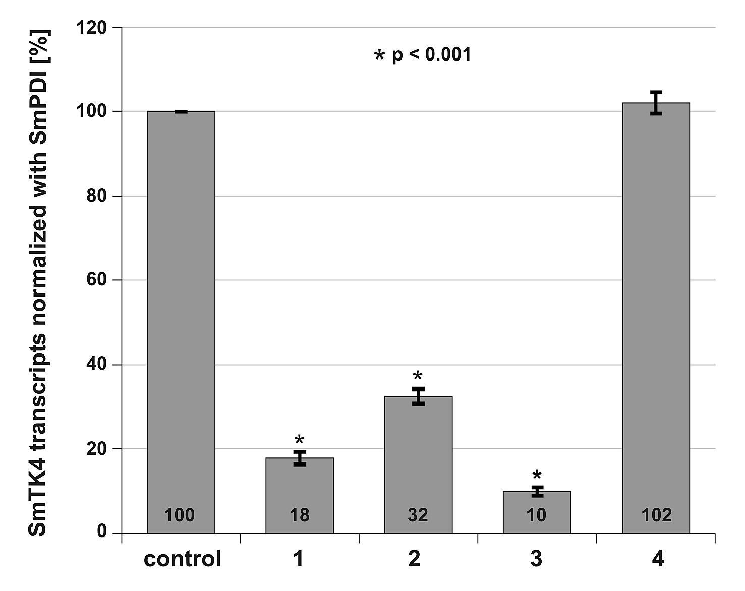 The Syk Kinase Smtk4 Of Schistosoma Mansoni Is Involved In Hydra Biology Diagram Phenomenon Science Chap 1 Figshare