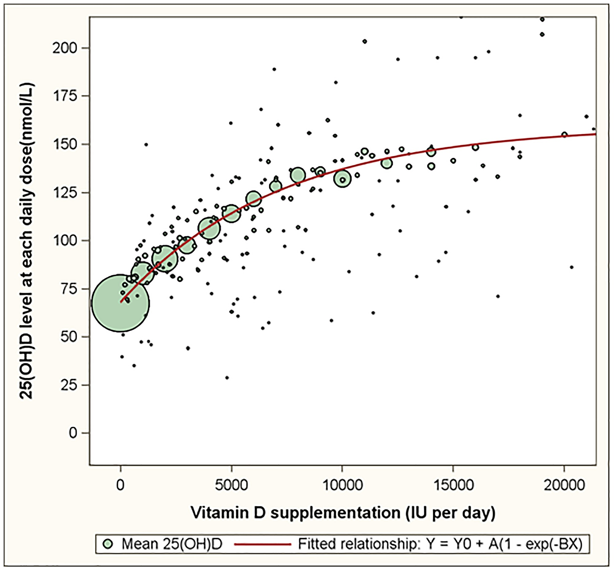 The dose response relationship between oral vitamin D supplementation and  serum 25(OH)D levels based on 22,214 observations of healthy volunteers.