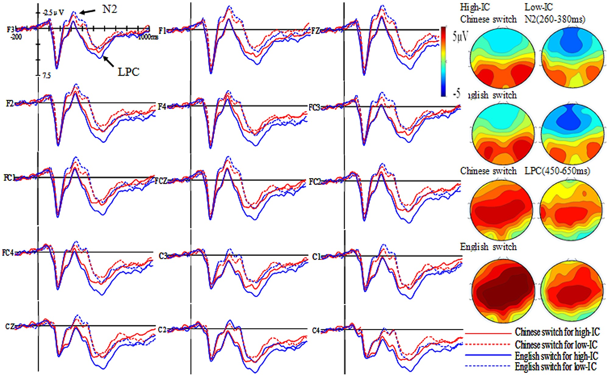 Grand Average Waveforms And Topographic Maps For L1 L2 Switch Ic Trials The High Low Inhibitory Control Group