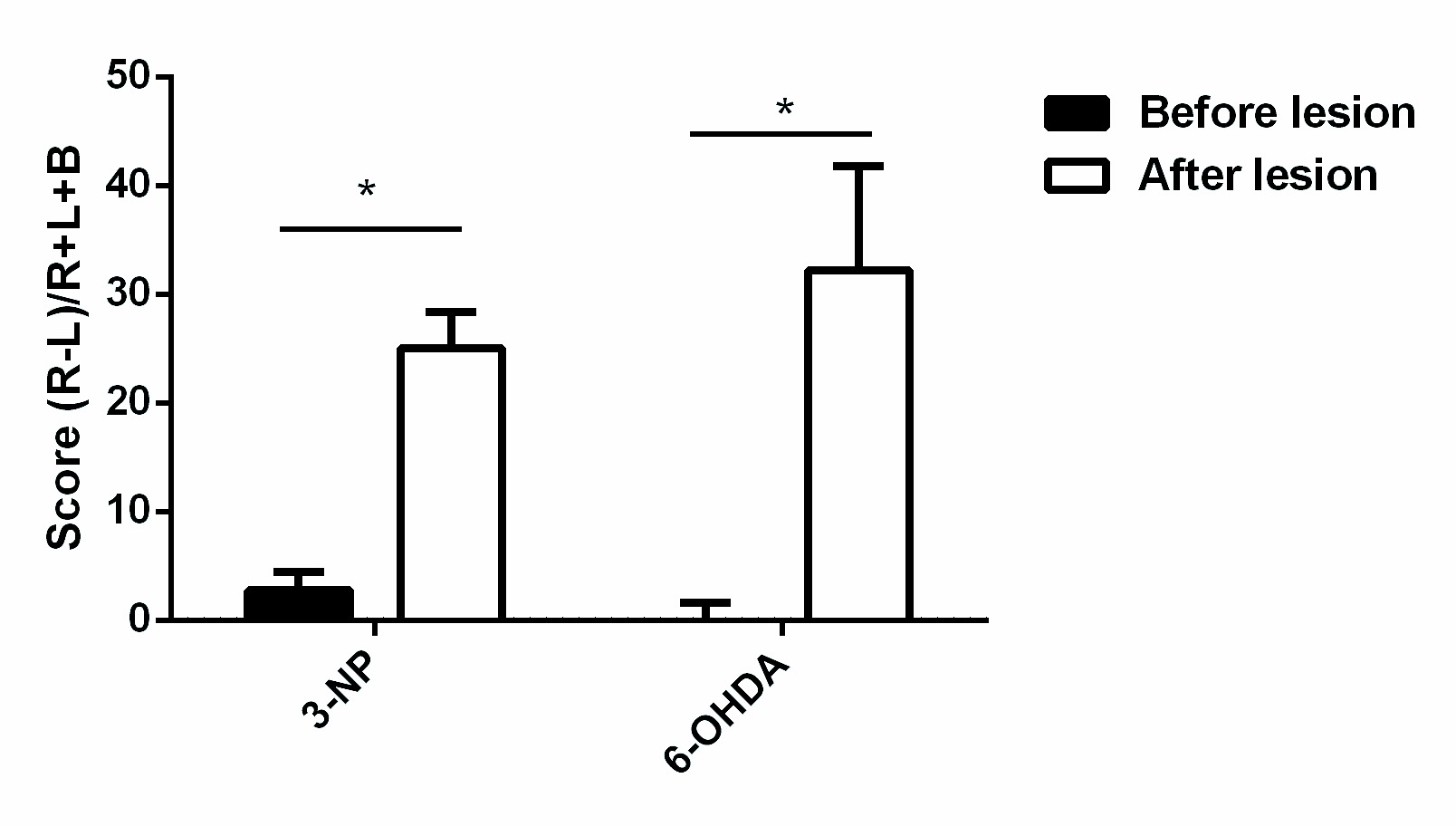 Neuroprotective Effect Of A Dj 1 Based Peptide In Toxin Induced 2015 Tao 50cc Engine Diagram Motor Deficits Mice Injected With 3 Np Or 6 Ohda