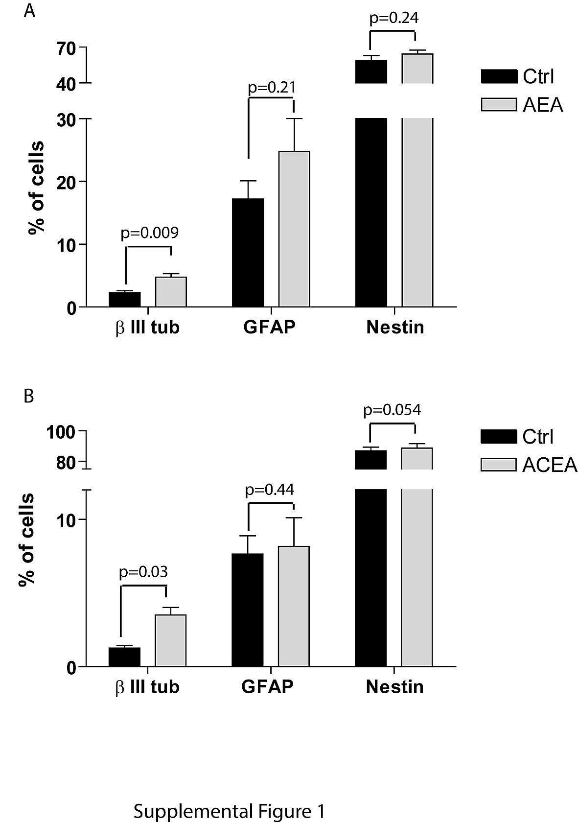 Type 1 Cb1 Cannabinoid Receptor Promotes Neuronal Differentiation 4 Channel Speaker Wiring Diagram Ricerche Correlate A Figshare