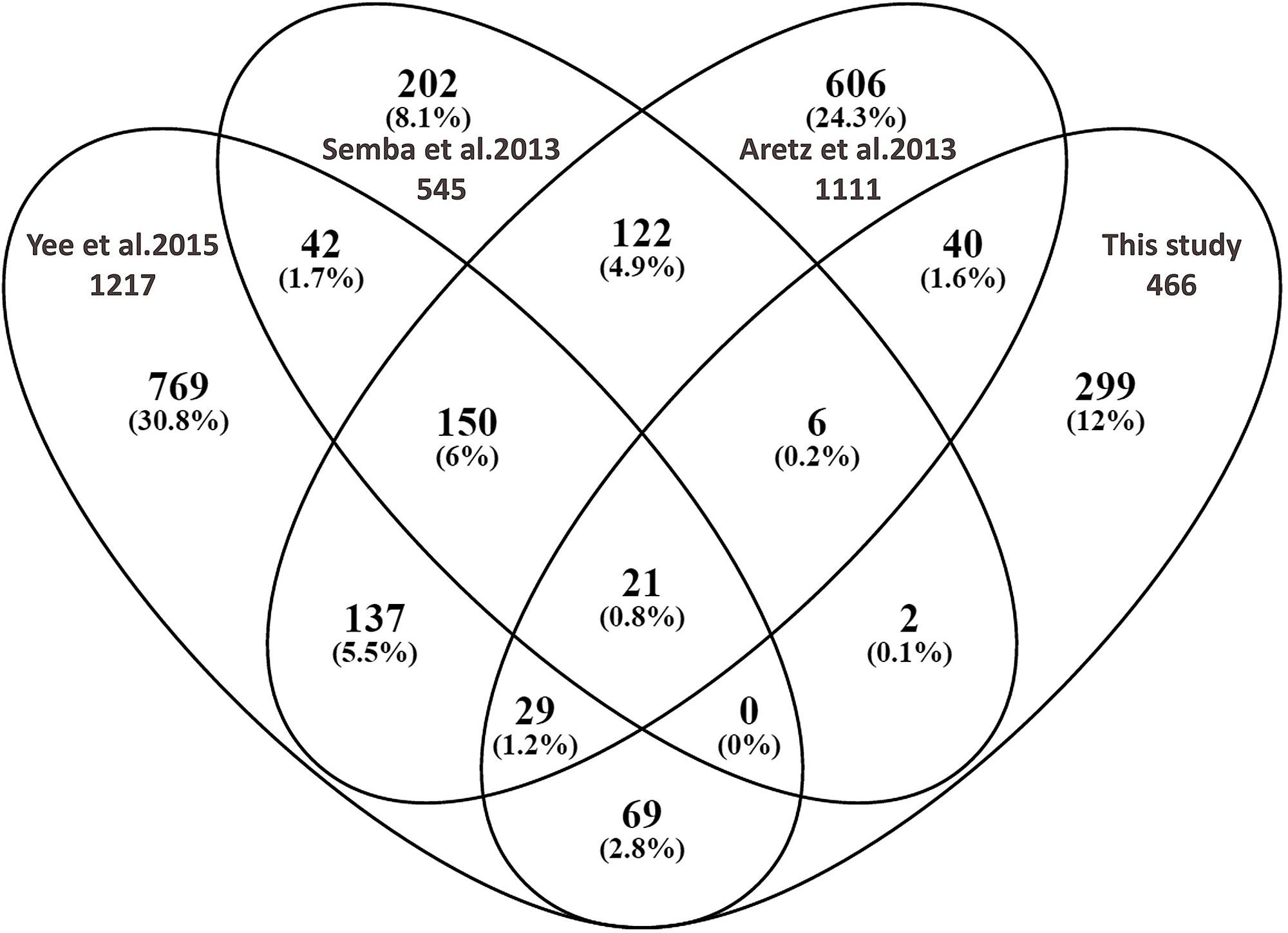 venn diagram comparing the proteomes of four human vitreous studies rh figshare com 3 Circle Venn Diagrams Math Printable Venn Diagram