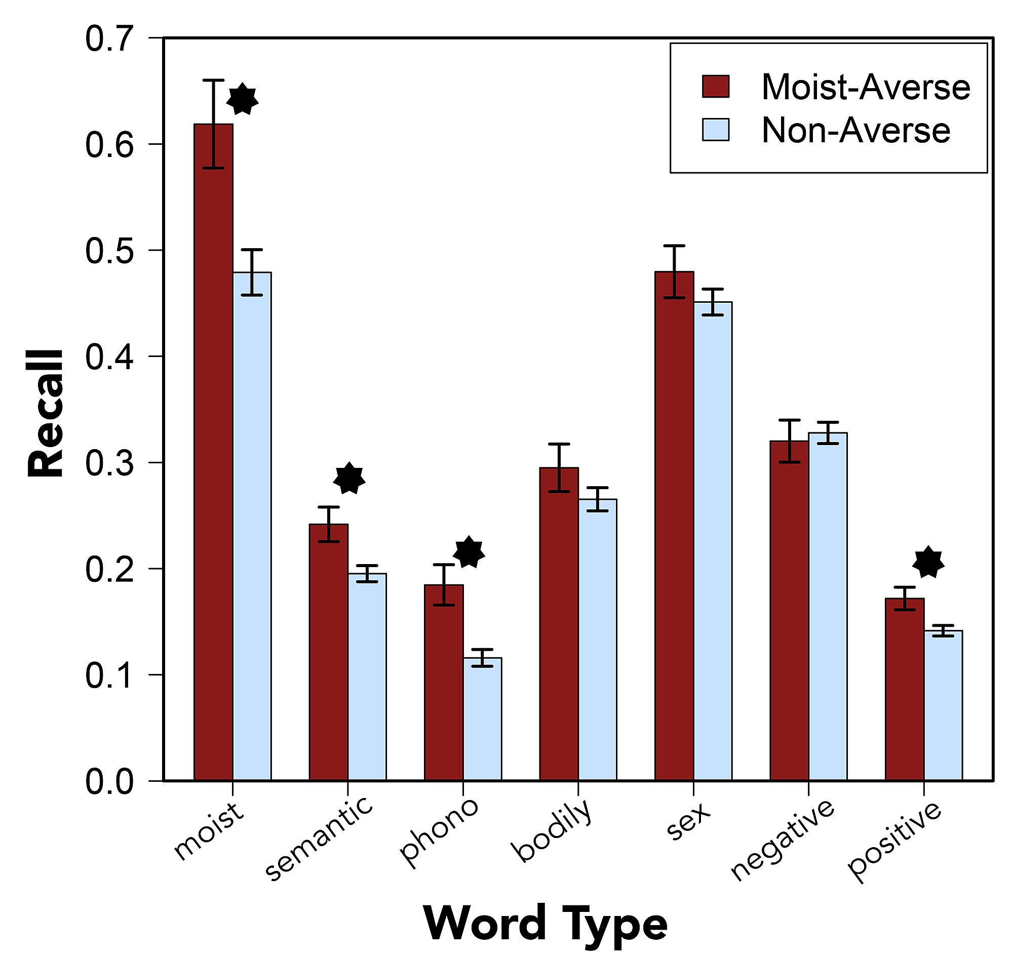 A Moist Crevice For Word Aversion In Semantics Not Sounds