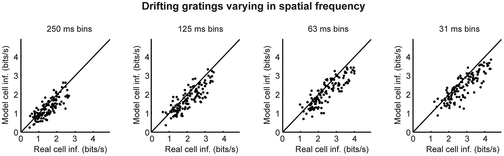 the amount of information carried by the model cells closely matched that  of their real cell counterparts, when the stimulus set consisted of  drifting