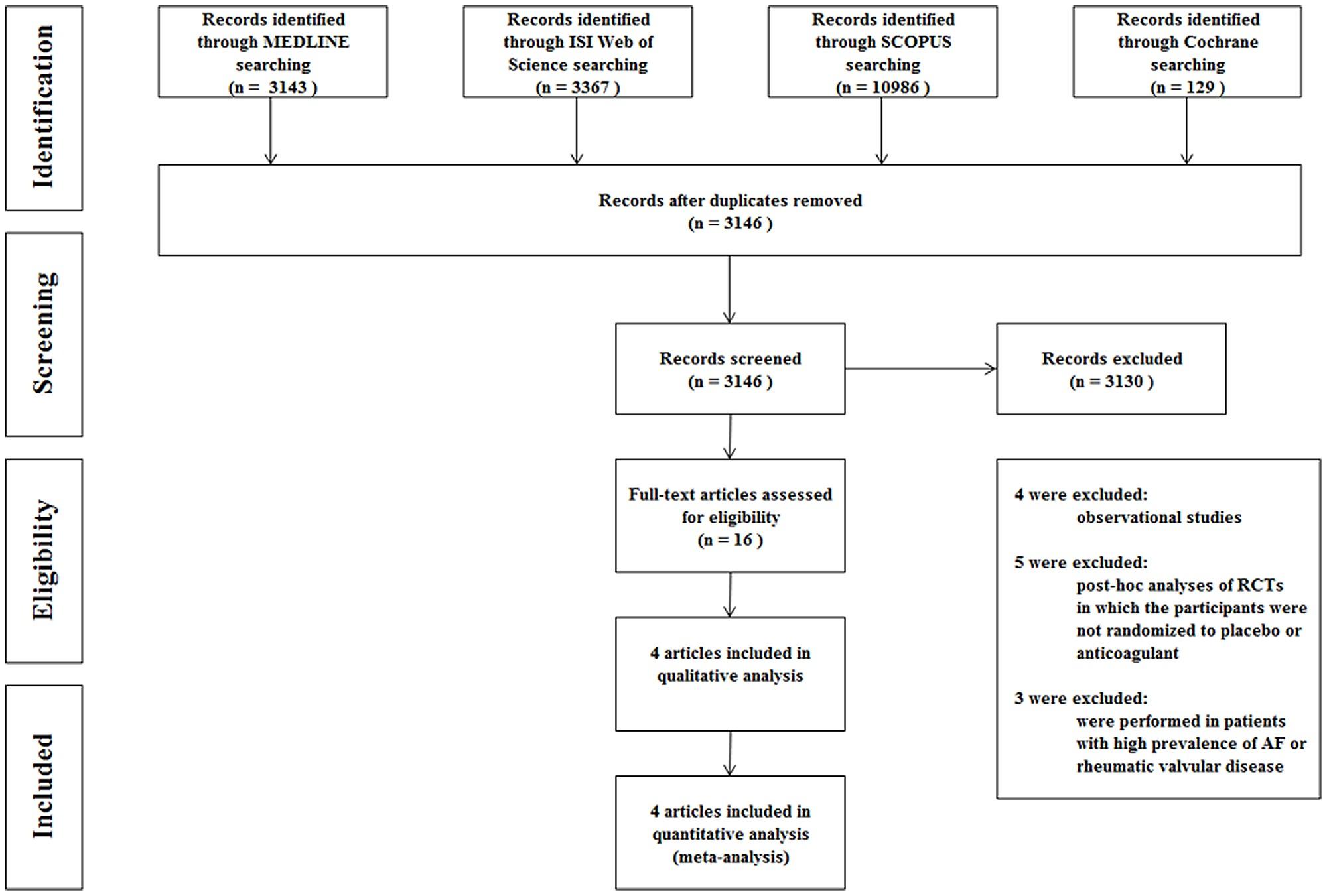 Meta analysis flow chart figure1 nvjuhfo Image collections