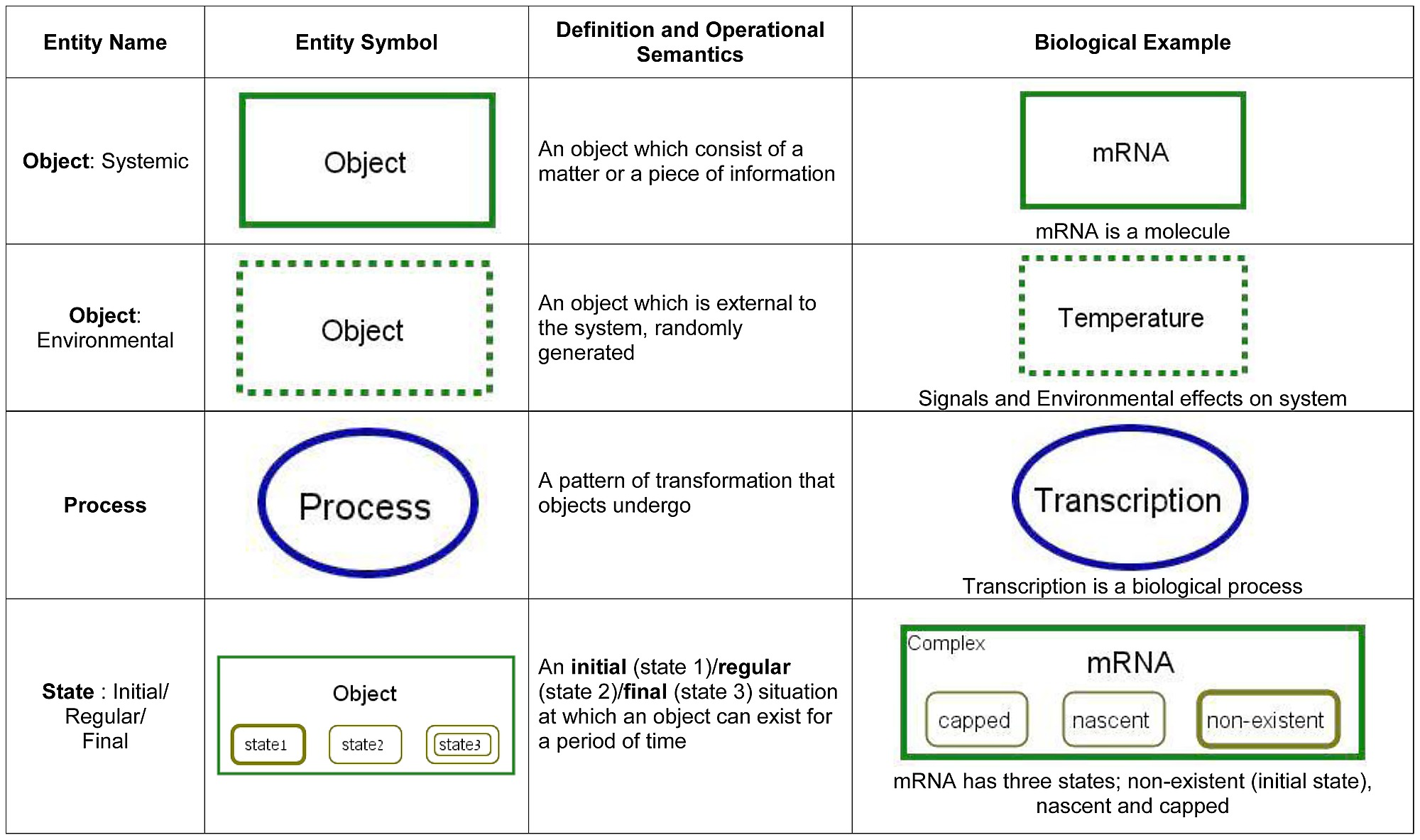 Opm Entities With Their Symbols Definitions And Operation Semantics