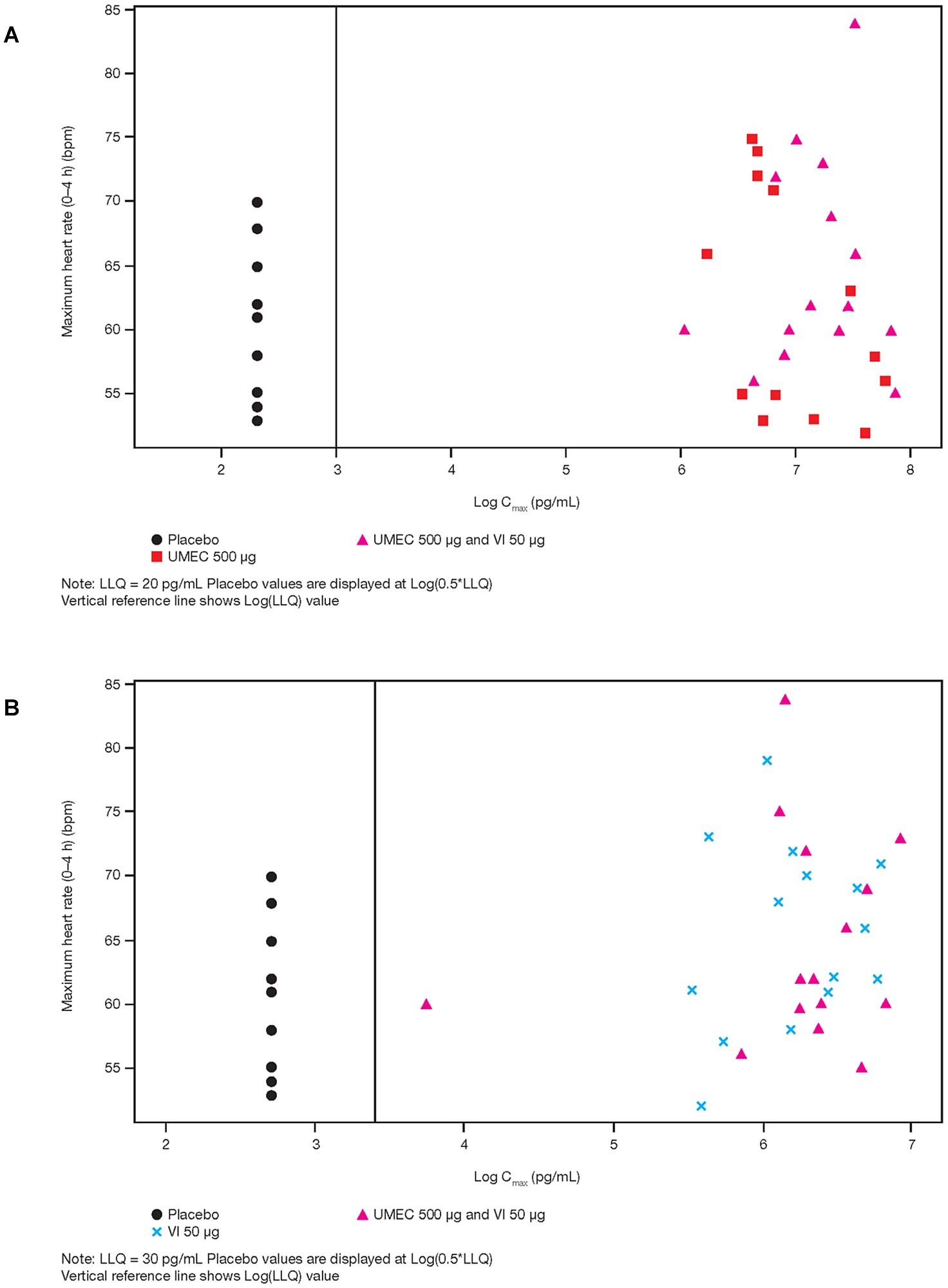 Plot of individual maximum (0–4 h) HR versus Cmax