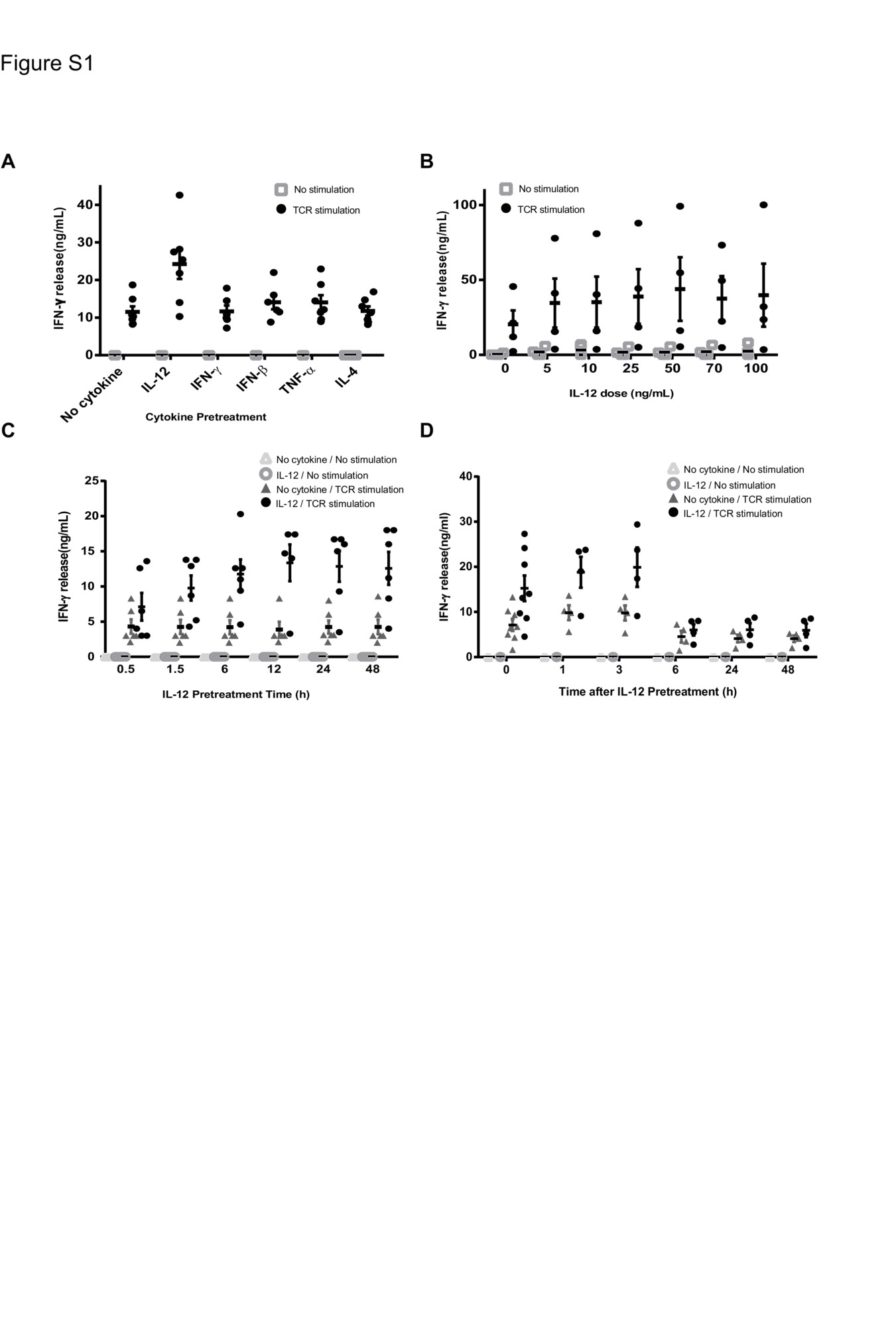 Exposure Of Human CD4 T Cells To IL 12 Results In Enhanced TCR