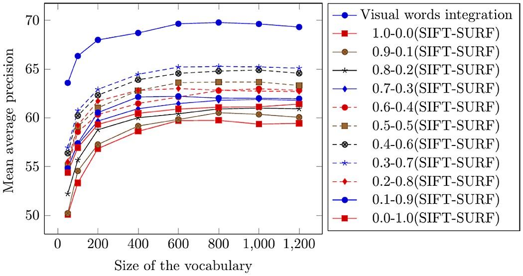 Comparison of mean average precision using the OT-Scene image benchmark