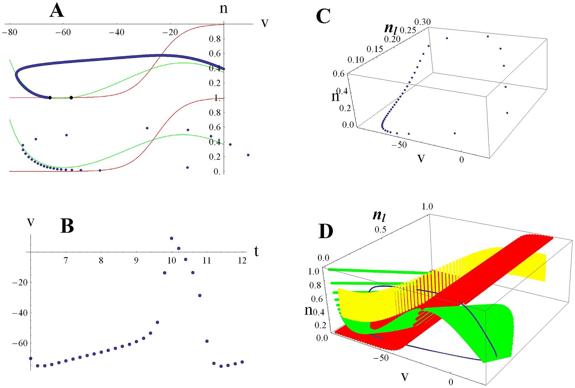 Trajectories For A 2d Versus 3d Saddle Node On Invariant Circle Voltage Controlled Attenuator Figure 1