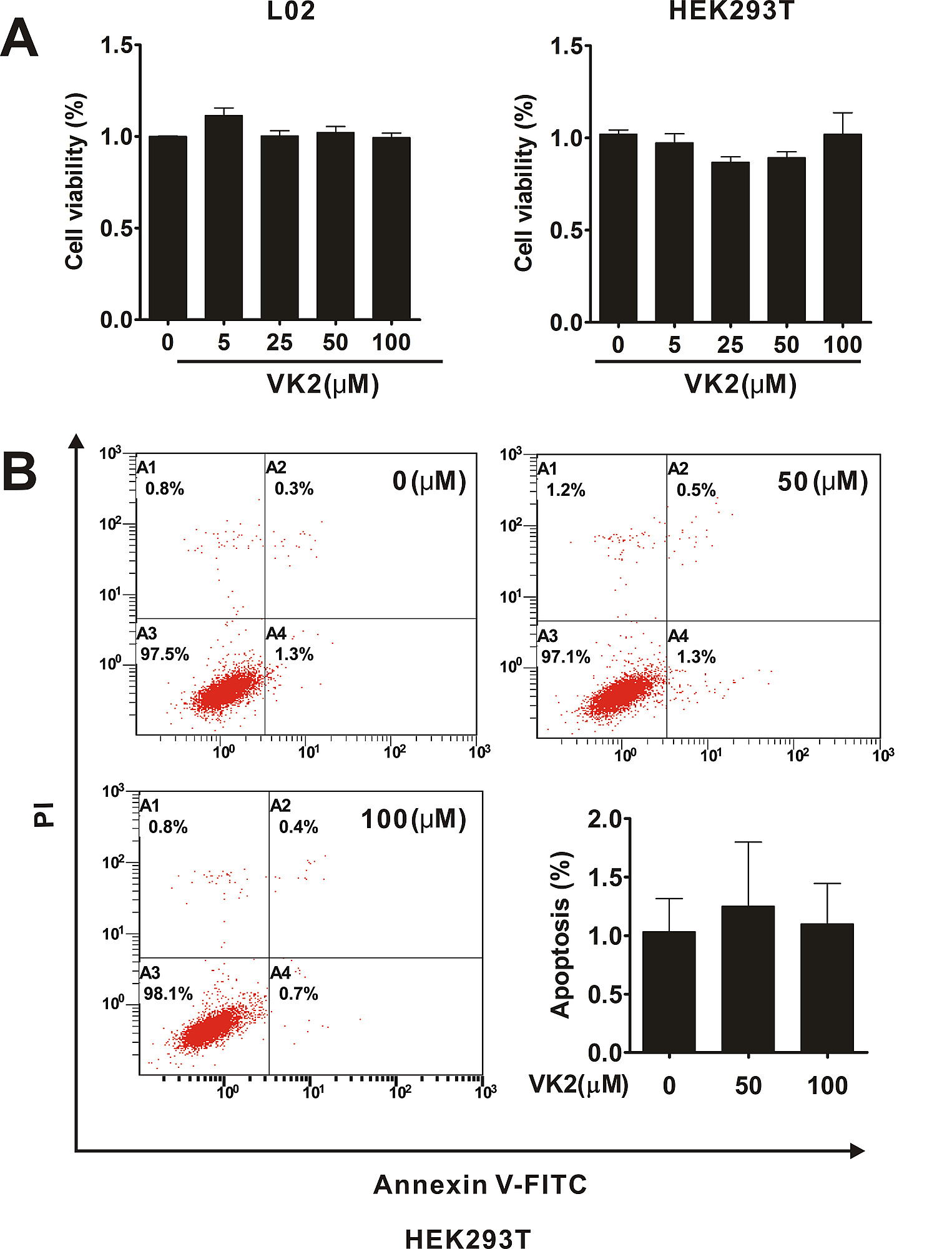 S1 Fig. Vitamin K2 had no siginificant effect on cell viability or  apoptosis in human normal cells.