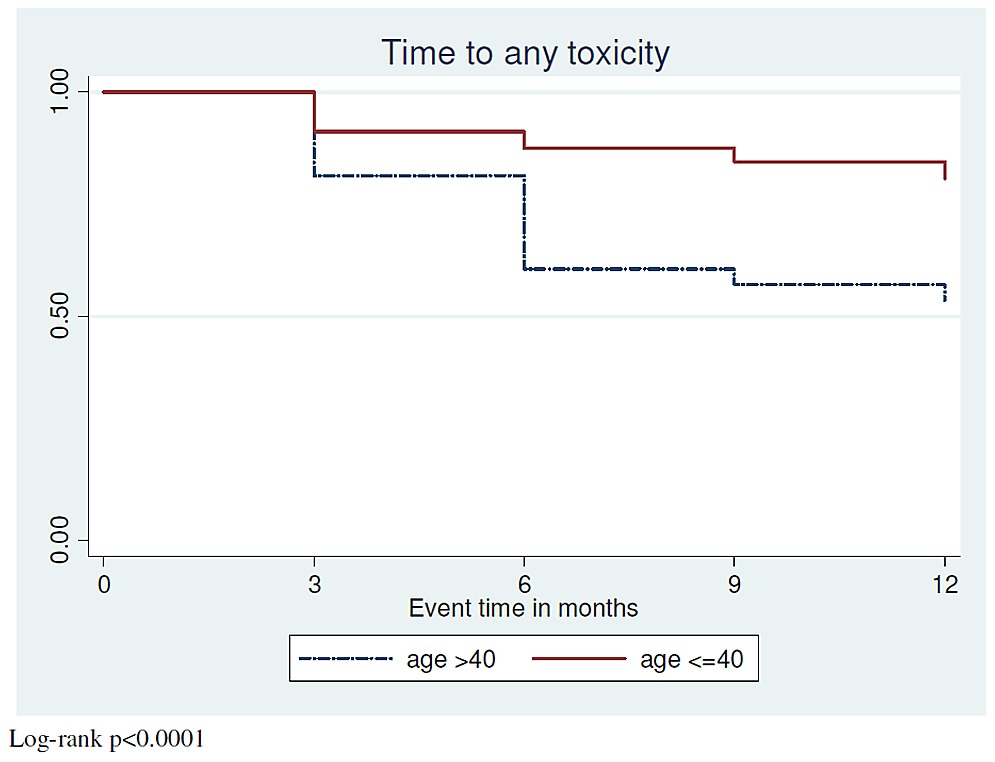 Time to first stavudine toxicity (peripheral neuropathy