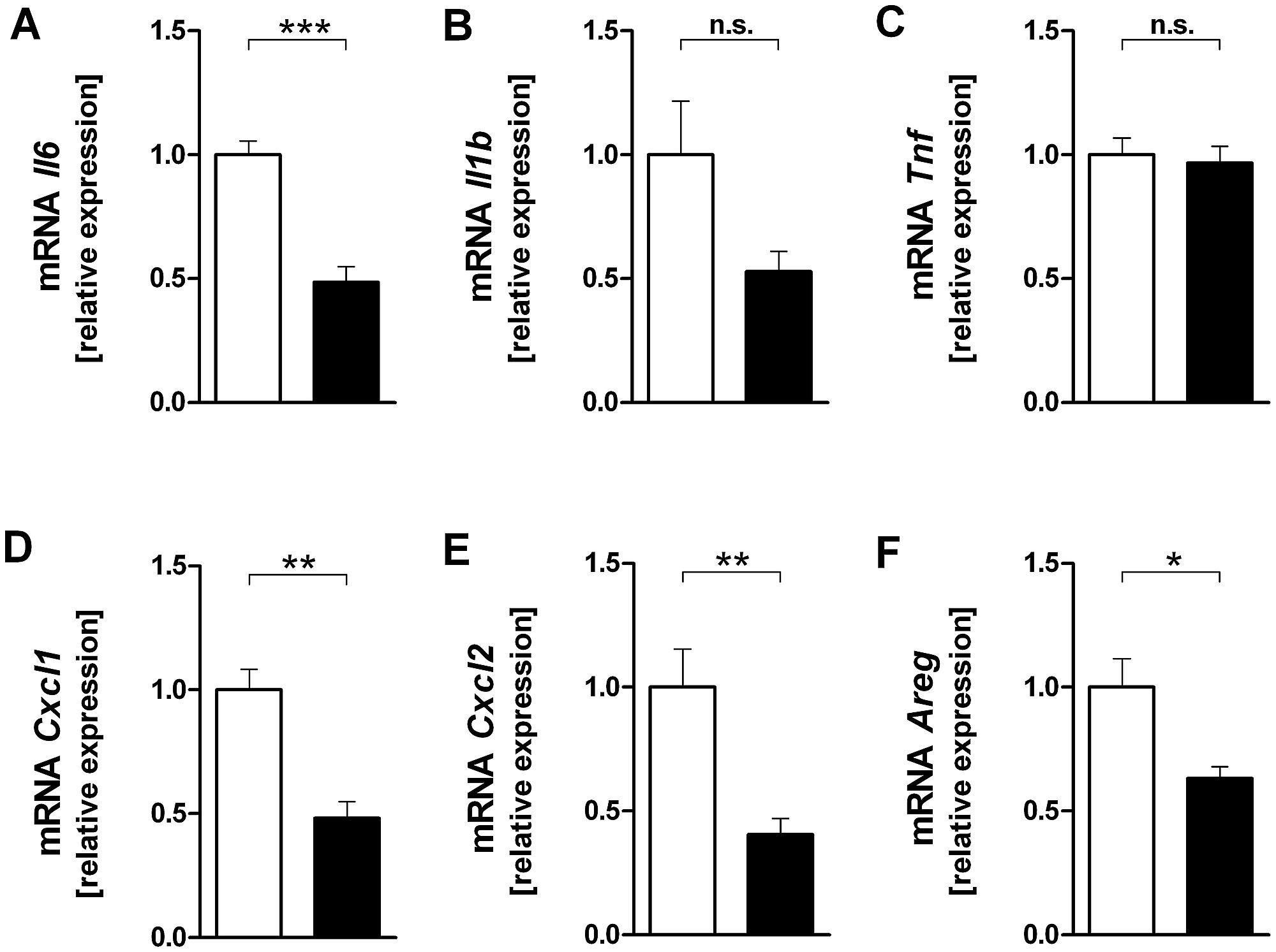 Effect of a p38 MAP kinase inhibitor on cytokine (A–C ... on mtor inhibitor, protein kinase inhibitor, pi 3 kinase inhibitor, tyrosine kinase inhibitor, jak kinase inhibitor,