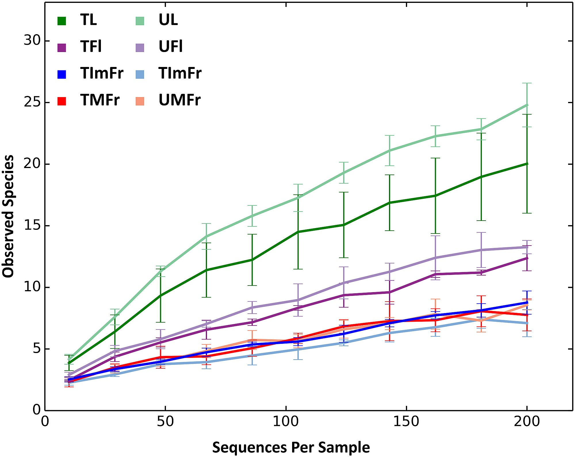 Rarefaction curves of treated (T) and untreated (U) strawberry