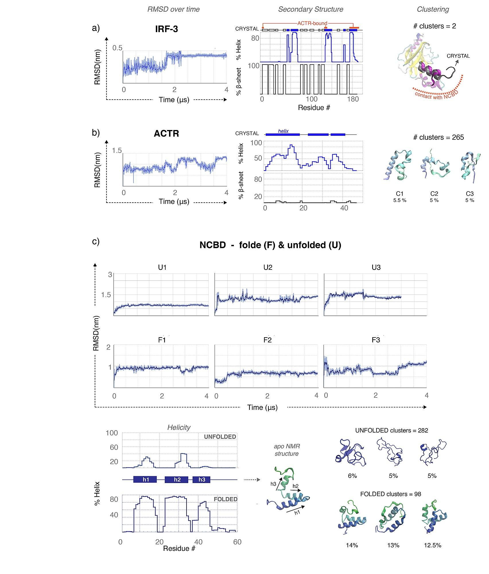 The Differential Response Of Proteins To Macromolecular Crowding