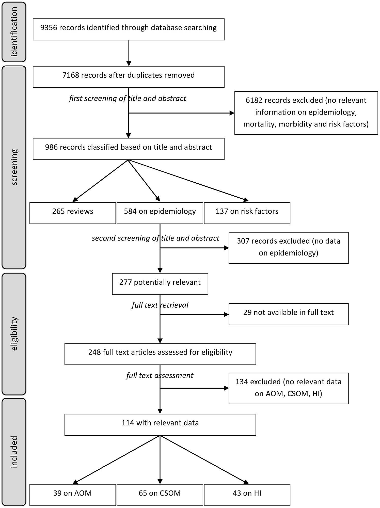 Screening process of articles on epidemiology of aom csom and hi screening process of articles on epidemiology of aom csom and hi according to the prisma 2009 flow diagram ccuart Image collections