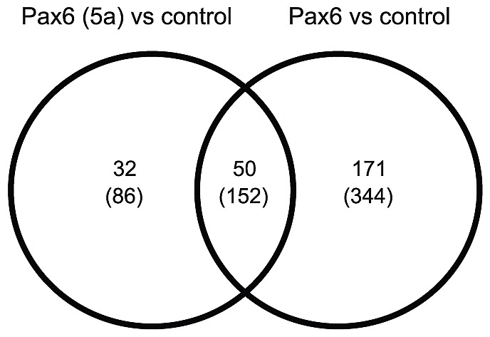 Venn Diagram Shows The Number Of Individual And Common Sets Of Genes
