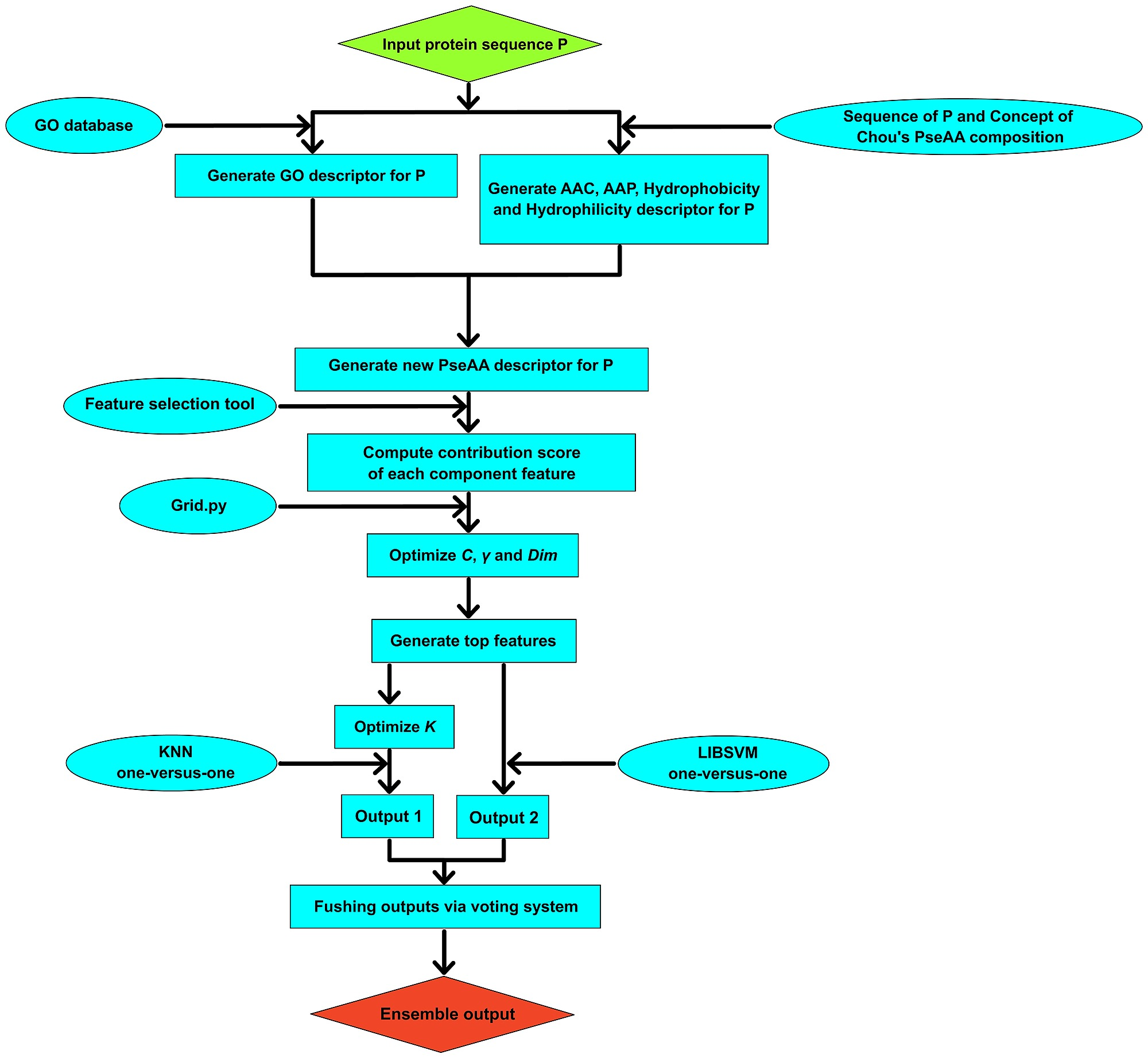 This graph shows the flow chart for application of knn and libsvm figure4 geenschuldenfo Image collections