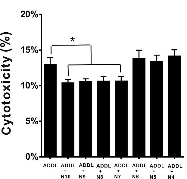 Alzheimer's amyloid-β A2T variant and its N-terminal
