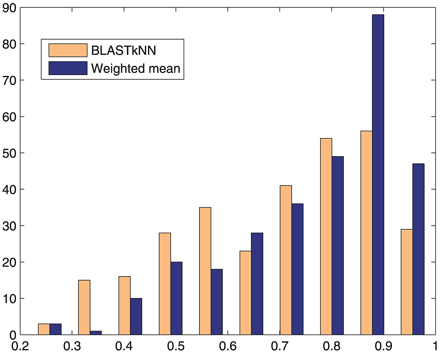 Histogram of scores of BLAST-NN and Weighted Mean methods