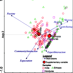 Triplot diagram showing the result of the PCA analysis of