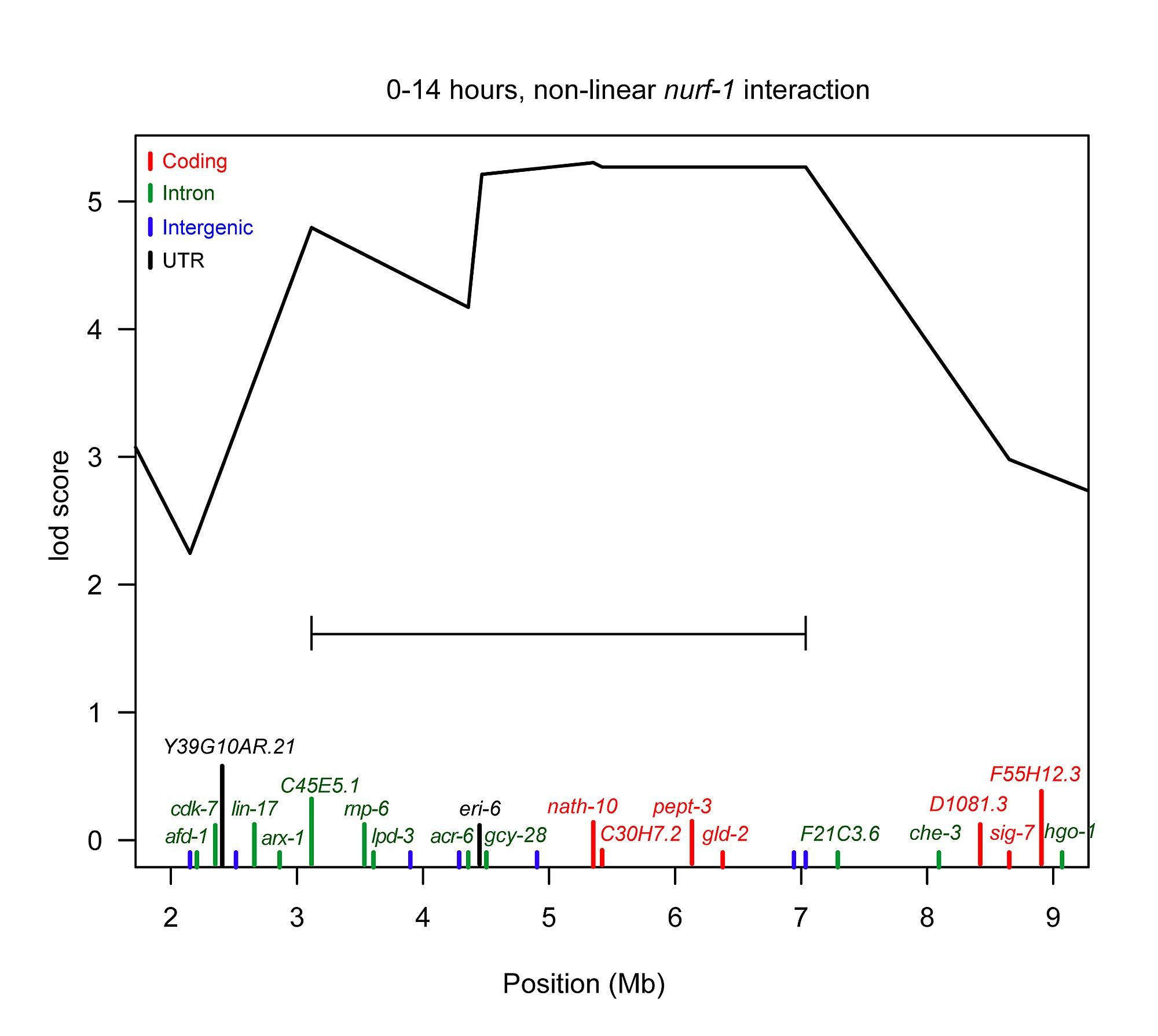 Modeling Of A Negative Feedback Mechanism Explains Antagonistic