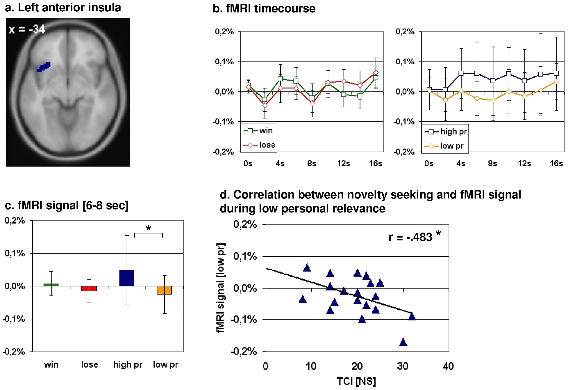 Correlation between the mean normalized fMRI signal for the time ...