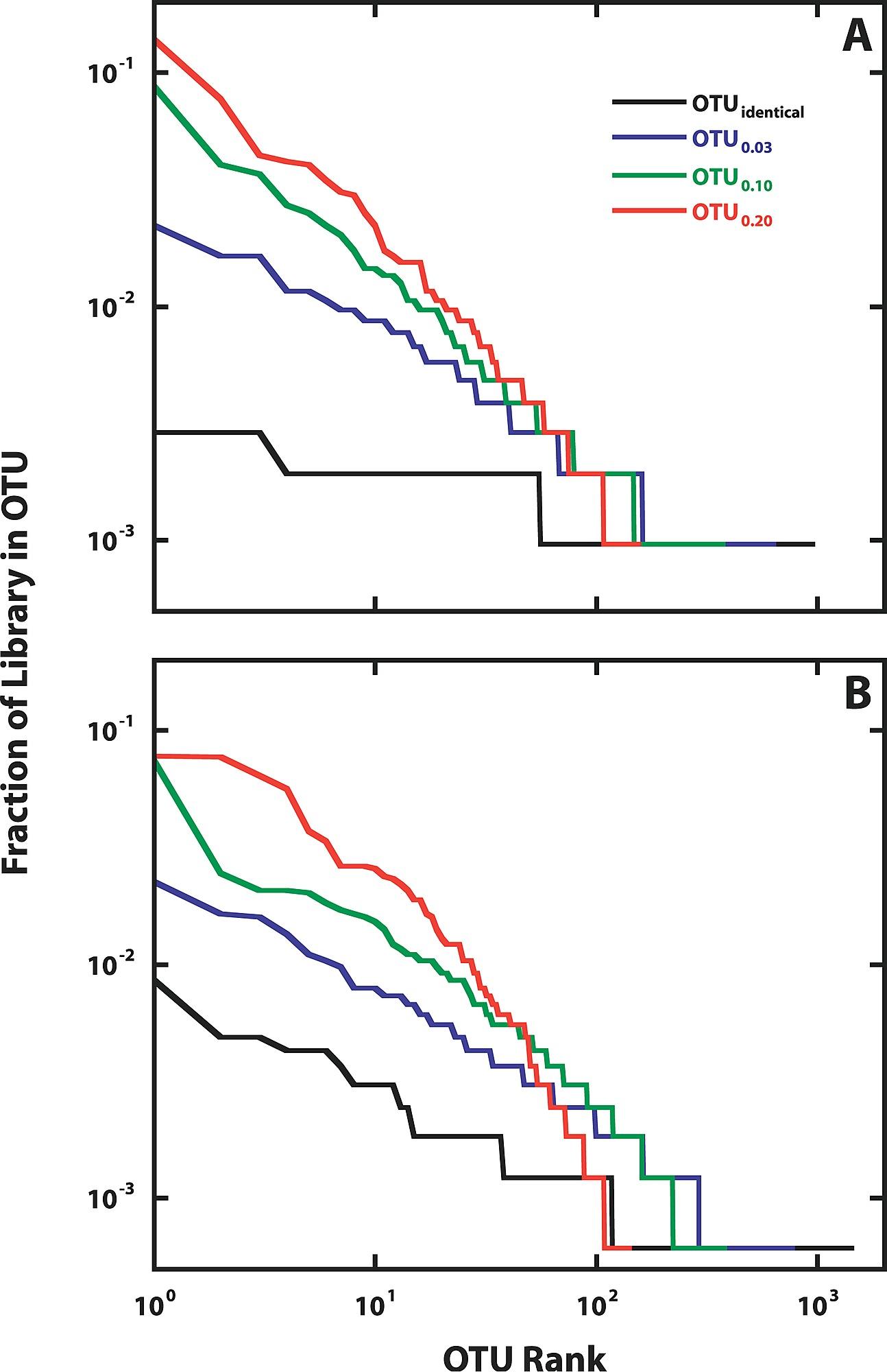 preview rank abundance plot of the alaskan and minnesotan 16s rrna gene