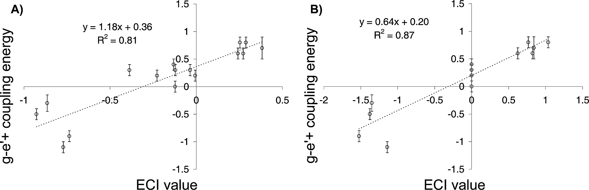 Agreement Between Experimentally Measured Double Alanine Coupling