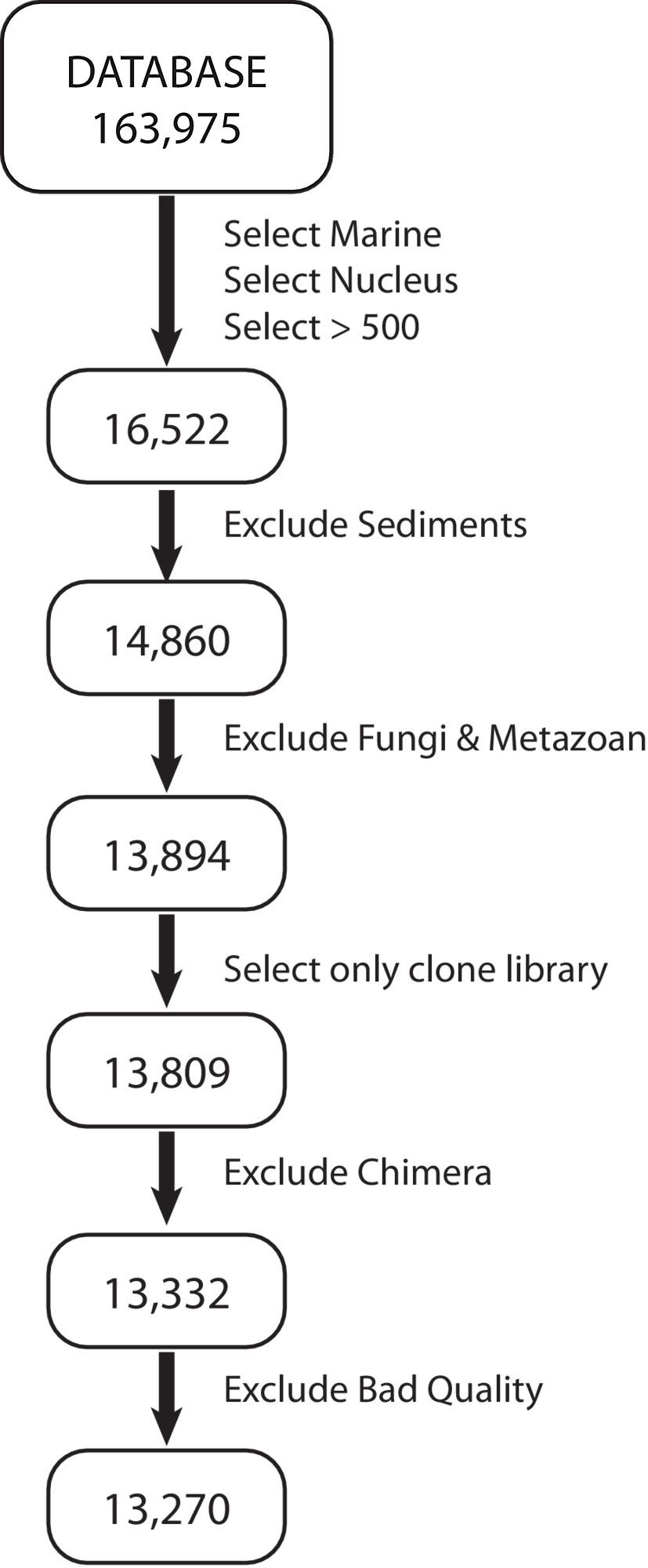 General Patterns Of Diversity In Major Marine Microeukaryote Lineages Walbro Carburetor Parts Diagram Figure S1