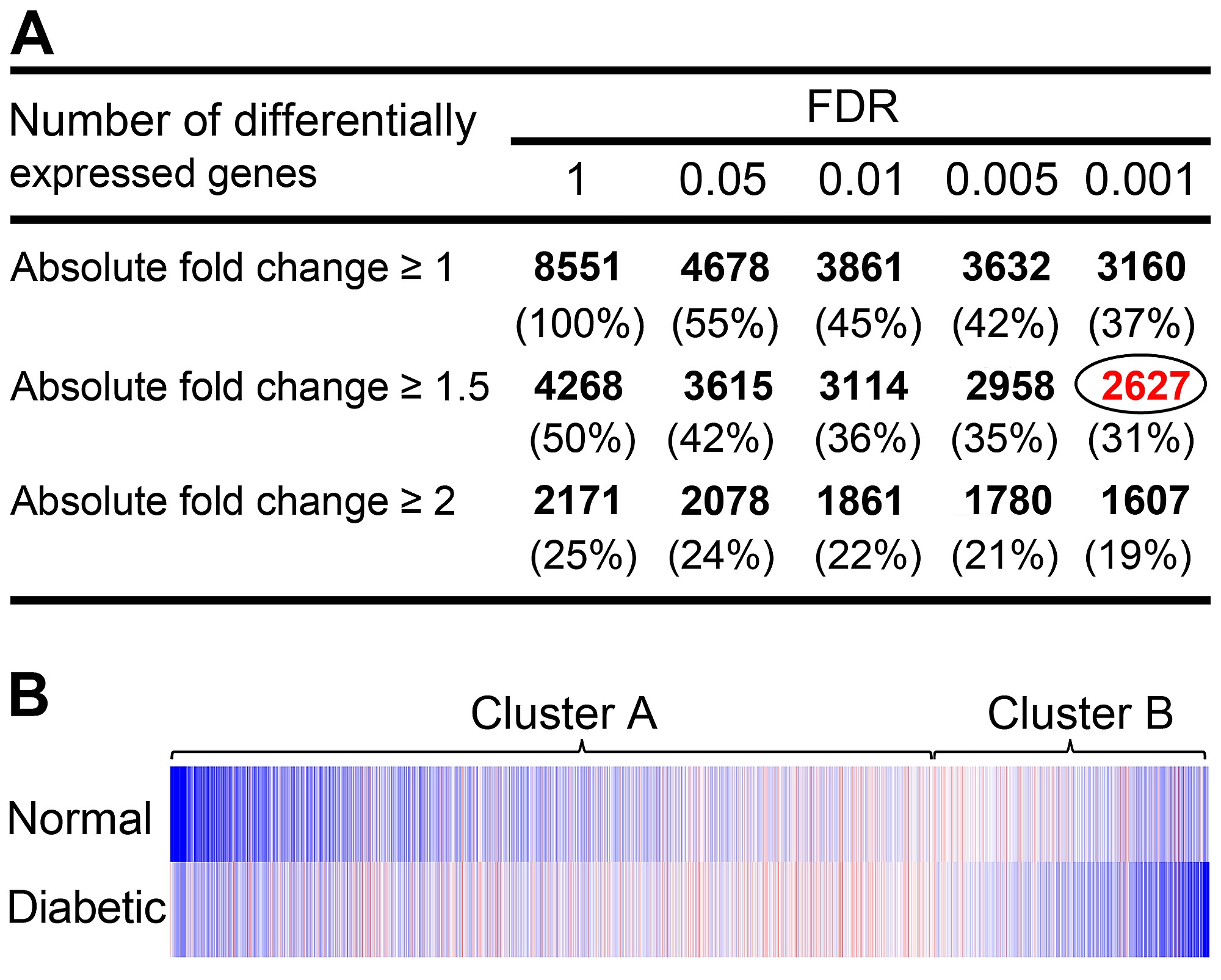 Gene Expression Profile Analysis of Type 2 Diabetic Mouse Liver