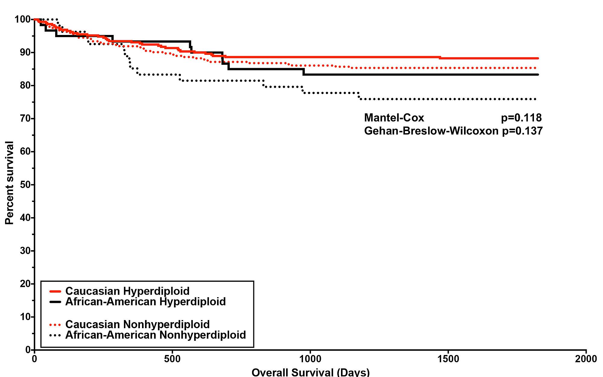 Comprehensive molecular profiling of 718 Multiple Myelomas