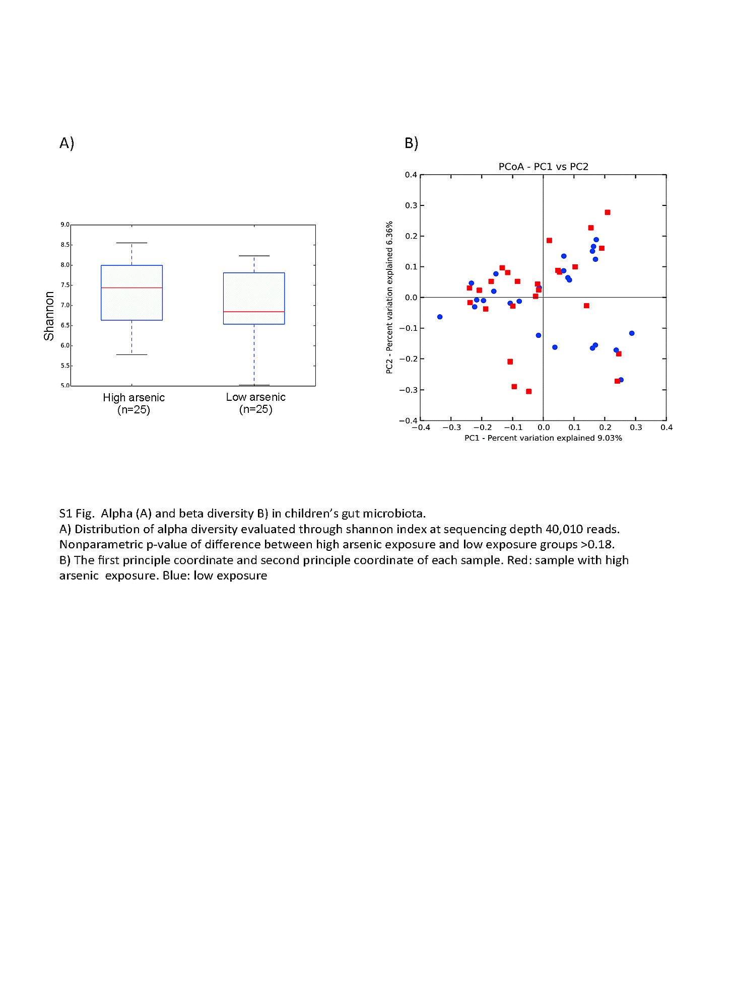 Arsenic Exposure And Intestinal Microbiota In Children From 208 Single Phase Wiring Diagram Hp S Fixture S1 Fig Analysis Of Alpha Beta Diversity