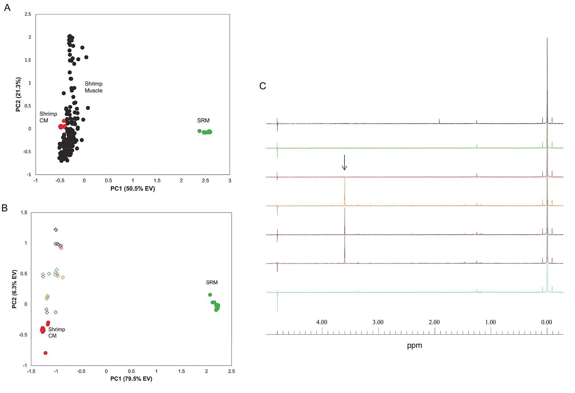 Evaluation of Pacific White Shrimp (Litopenaeus vannamei